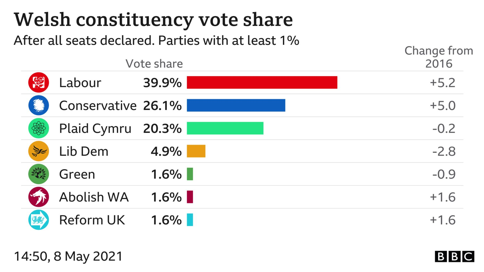 Chart showing constituency vote share