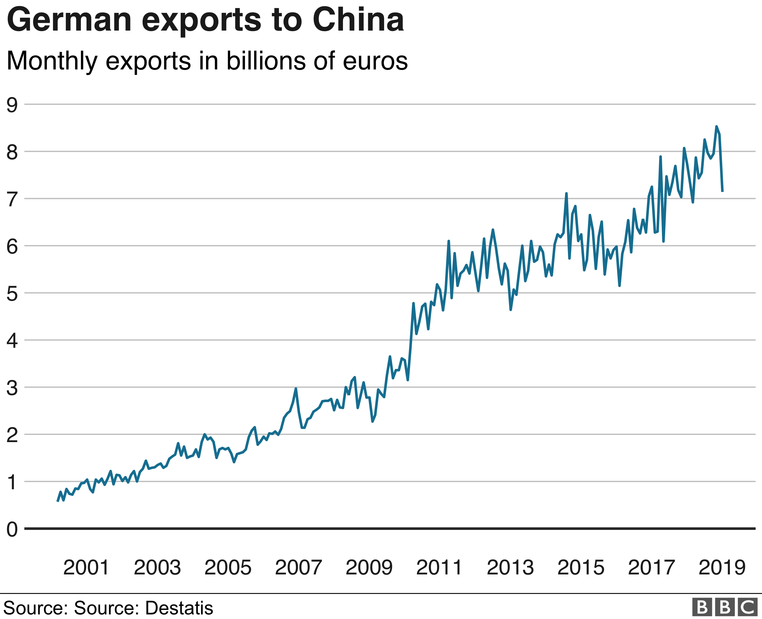 german exports to china