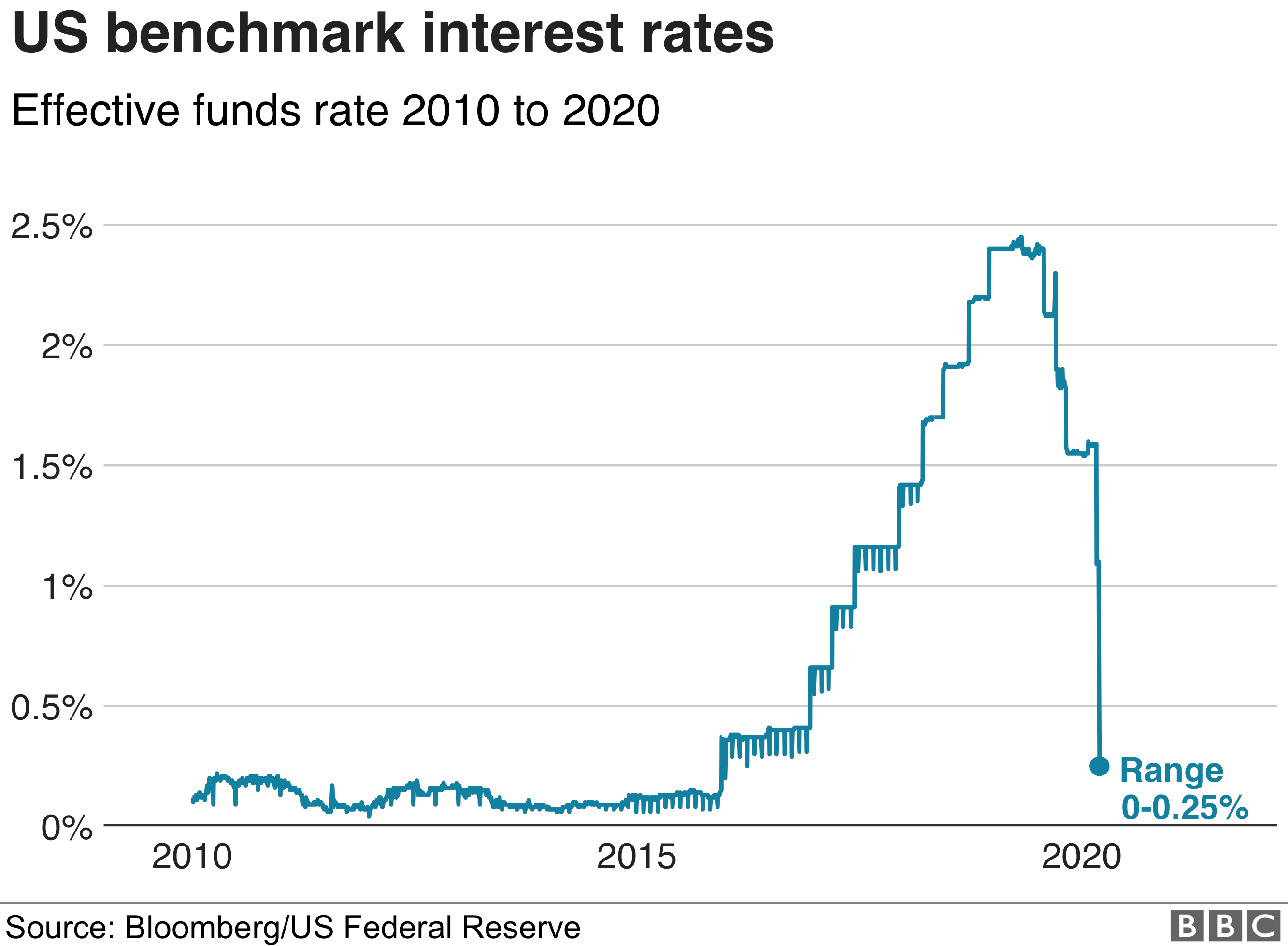 Chart showing US interest rates