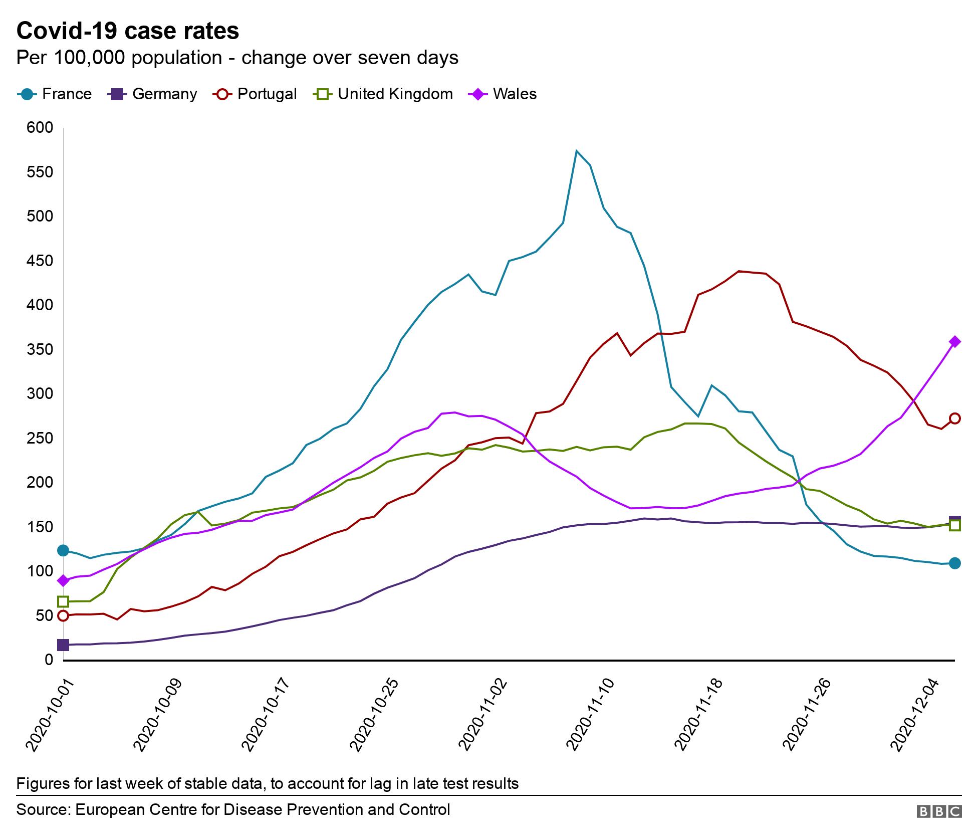 Case rates map with EU comparison