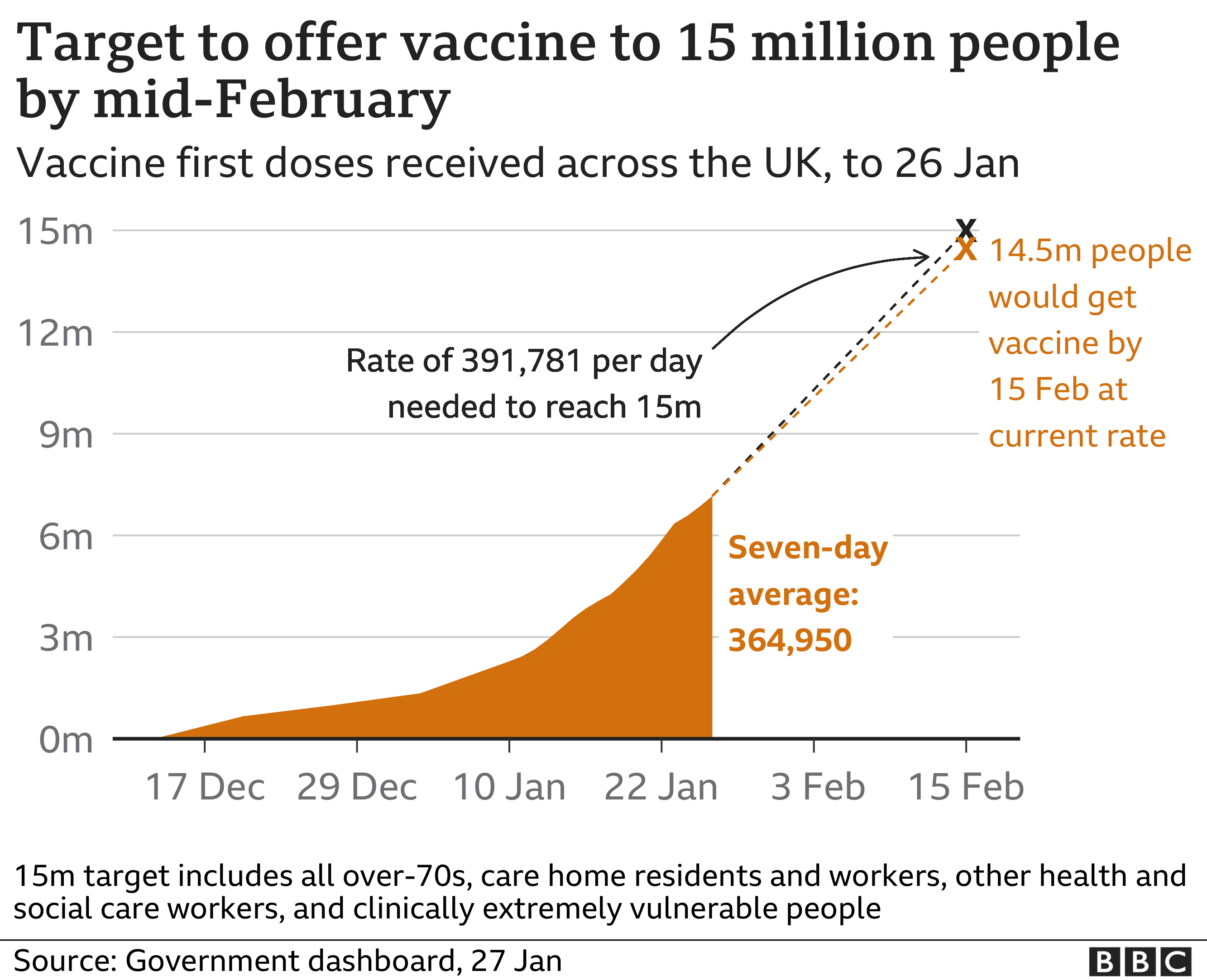 Chart showing progress towards vaccine target of 15m