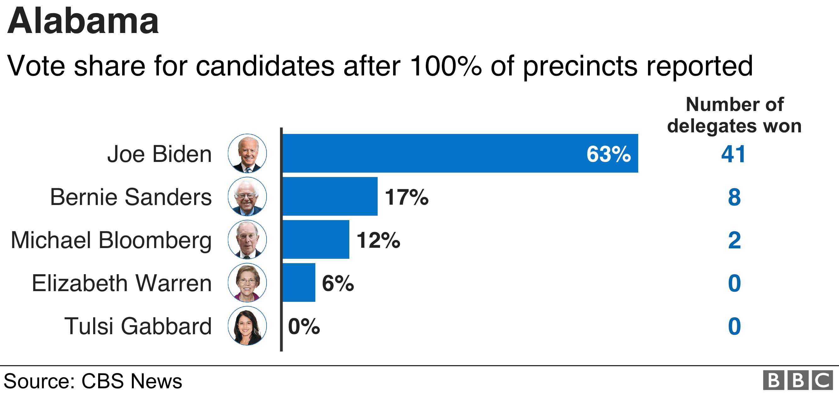 Alabama results