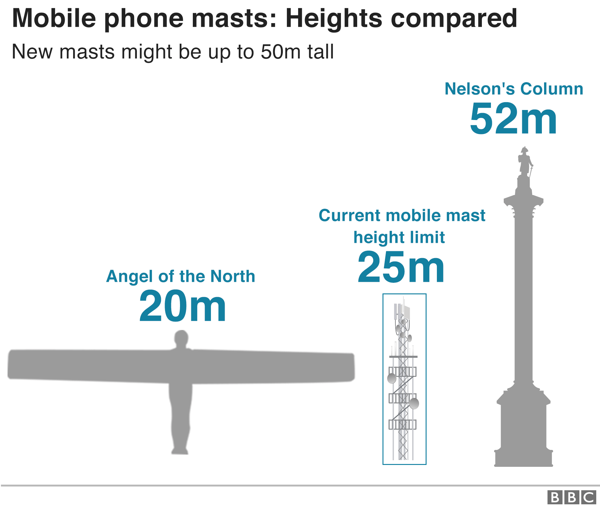 Mobile phone masts heights compared