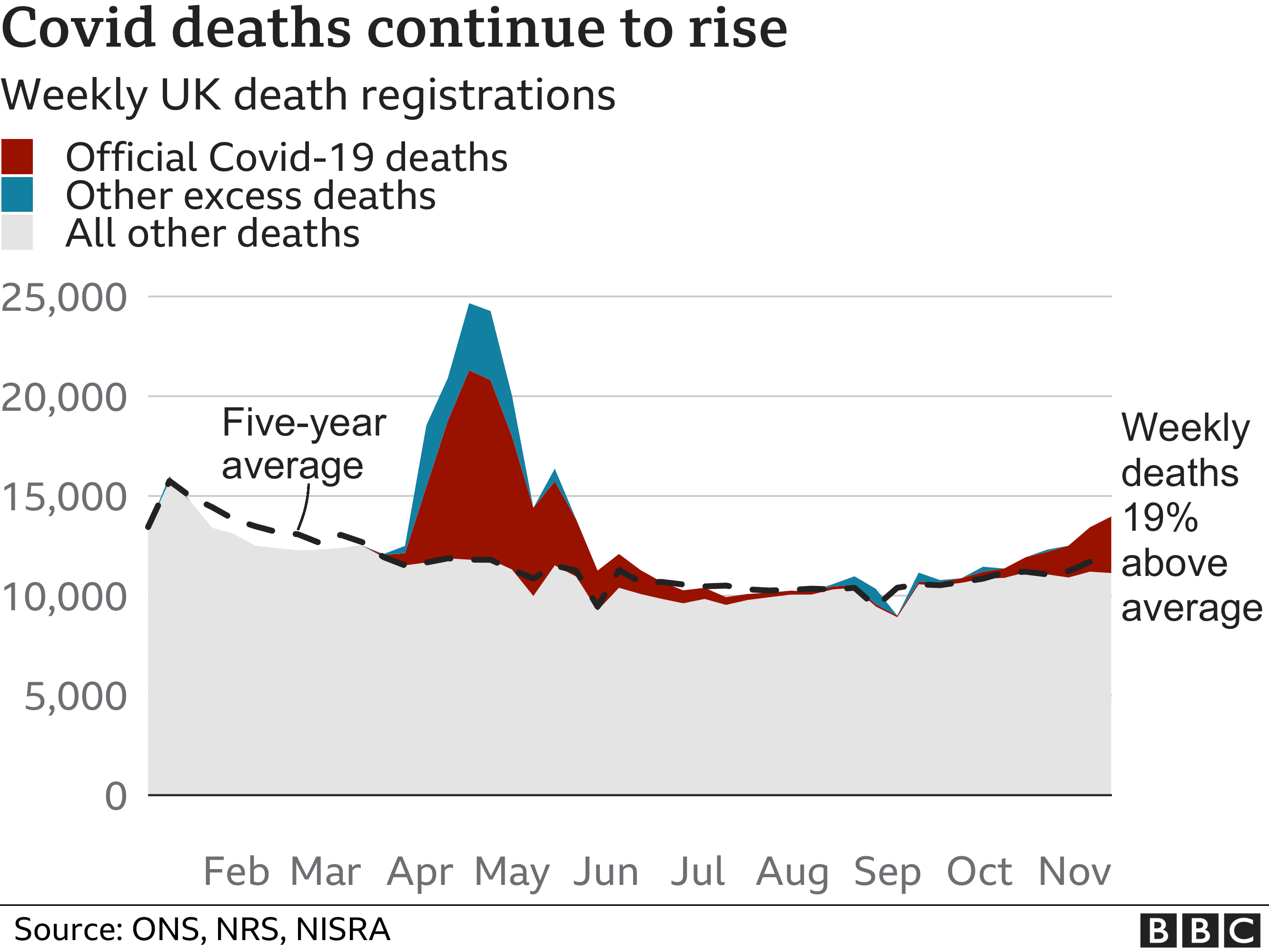 Chart showing excess deaths