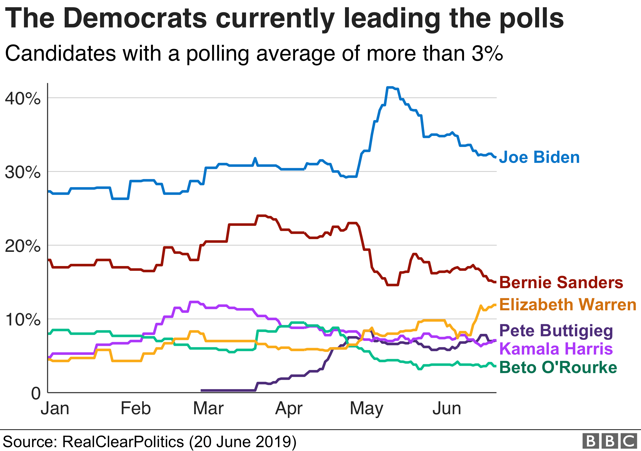 Polling averages of Dems 2020
