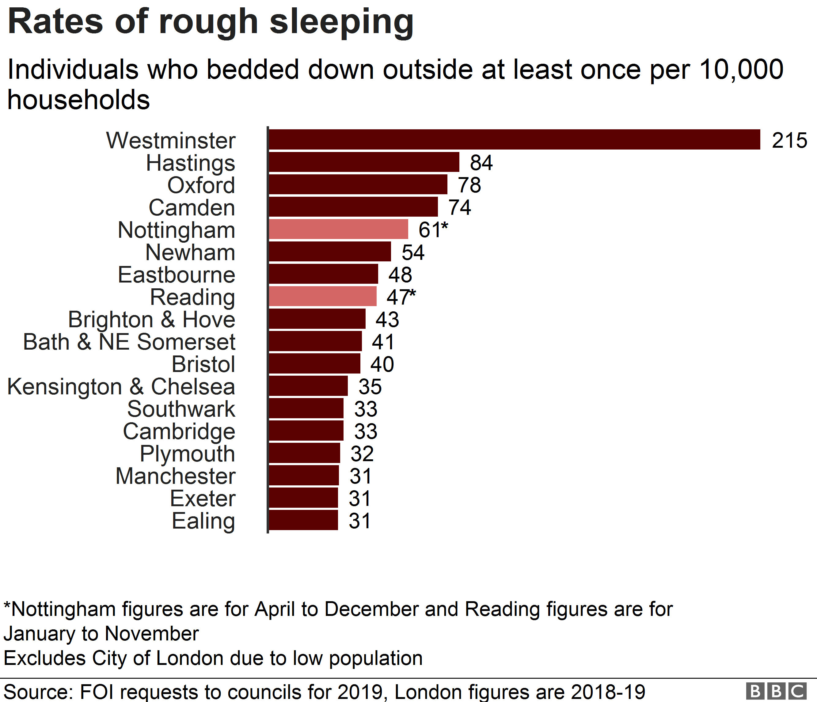 Chart showing rough sleeping rates