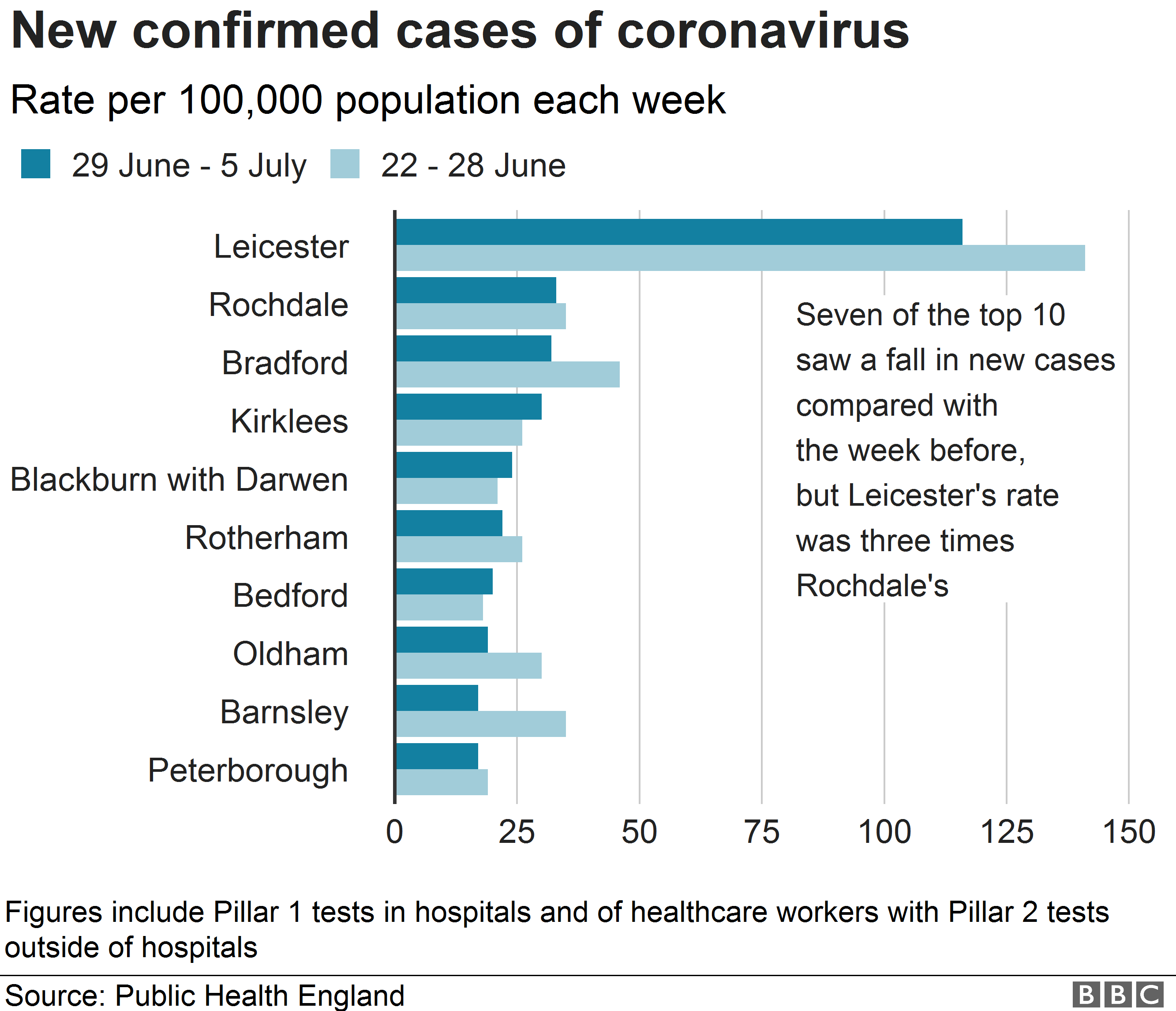 Chart showing new coronavirus infections per 100,000 people in 10 areas
