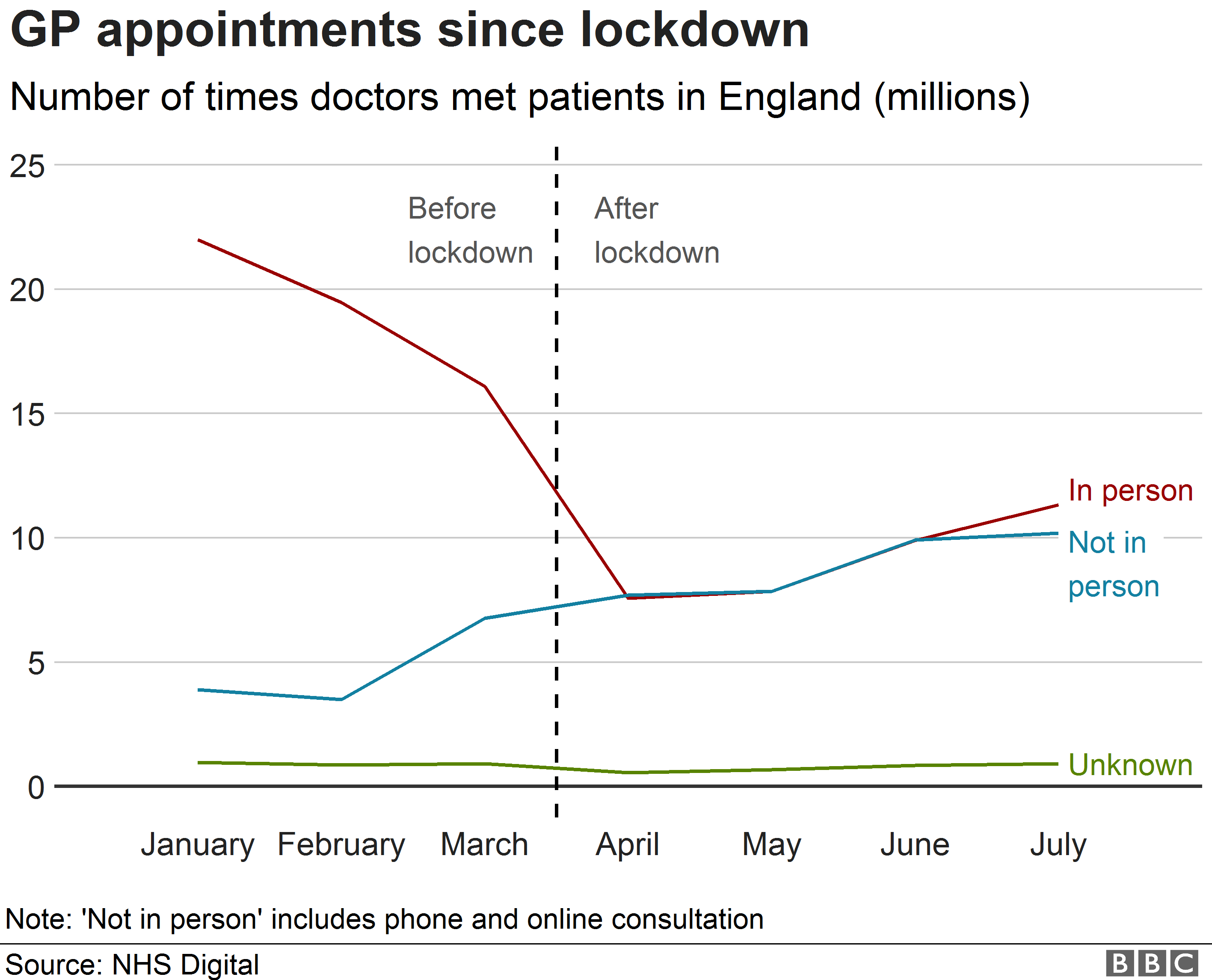 A line graph shows the changing trend in face-to-face appointments alongside those carried out via telephone.