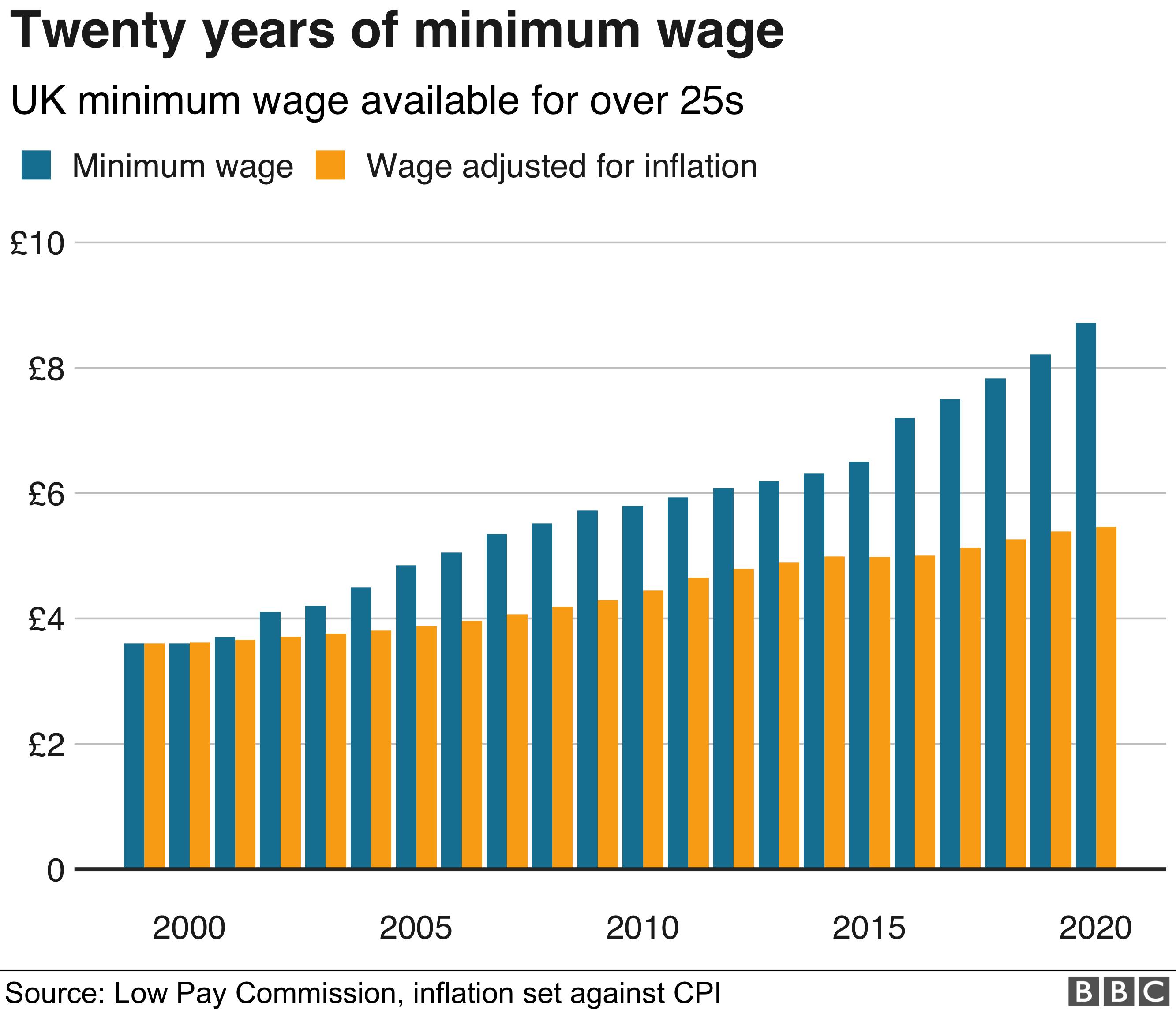 Chart showing minimum wage and real minimum wage