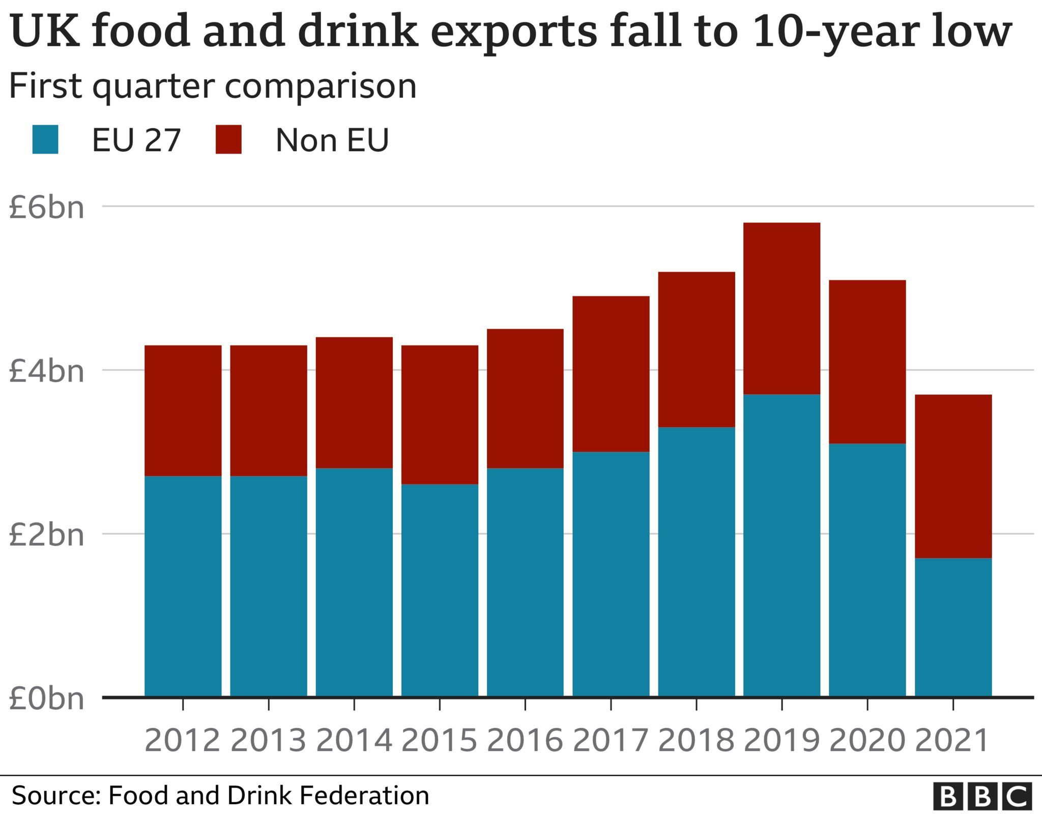 Chart showing food and drink exports at 10-year low uk food and drink exports to the eu almost halved in first quarter UK food and drink exports to the EU almost halved in first quarter  118976680 optimised fdf ukexports whole nc 3