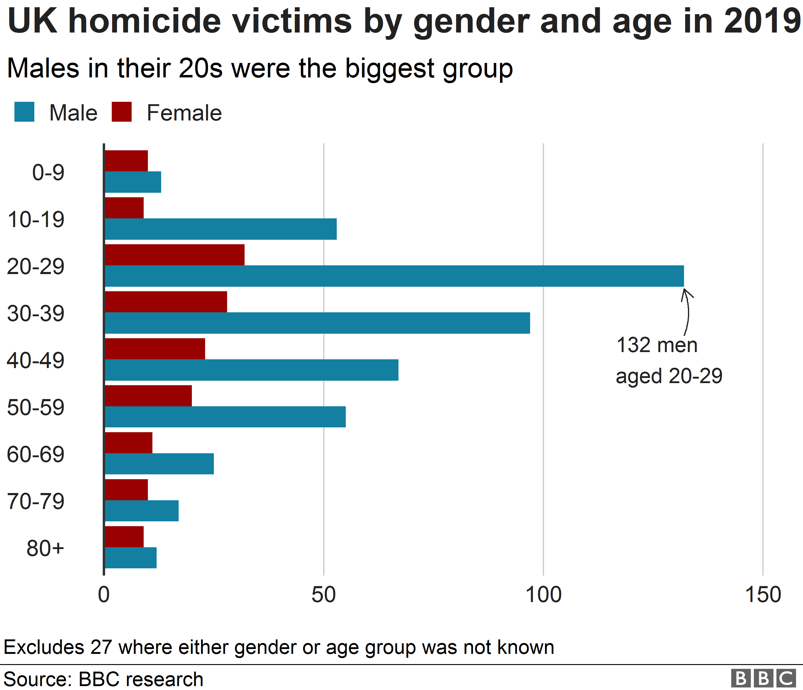 Chart showing killings by age group and gender of victims