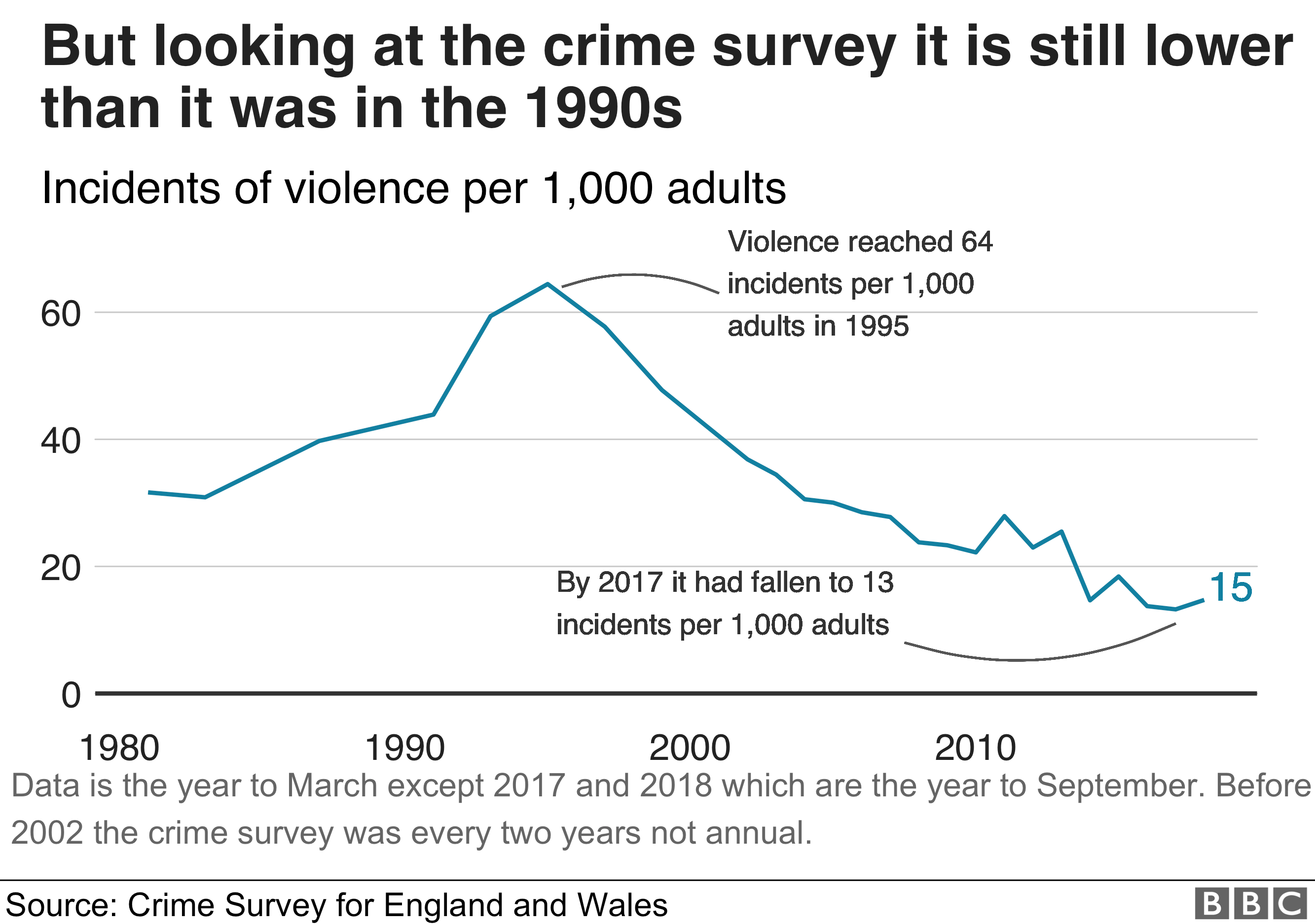 A chart showing violence since the 1980s