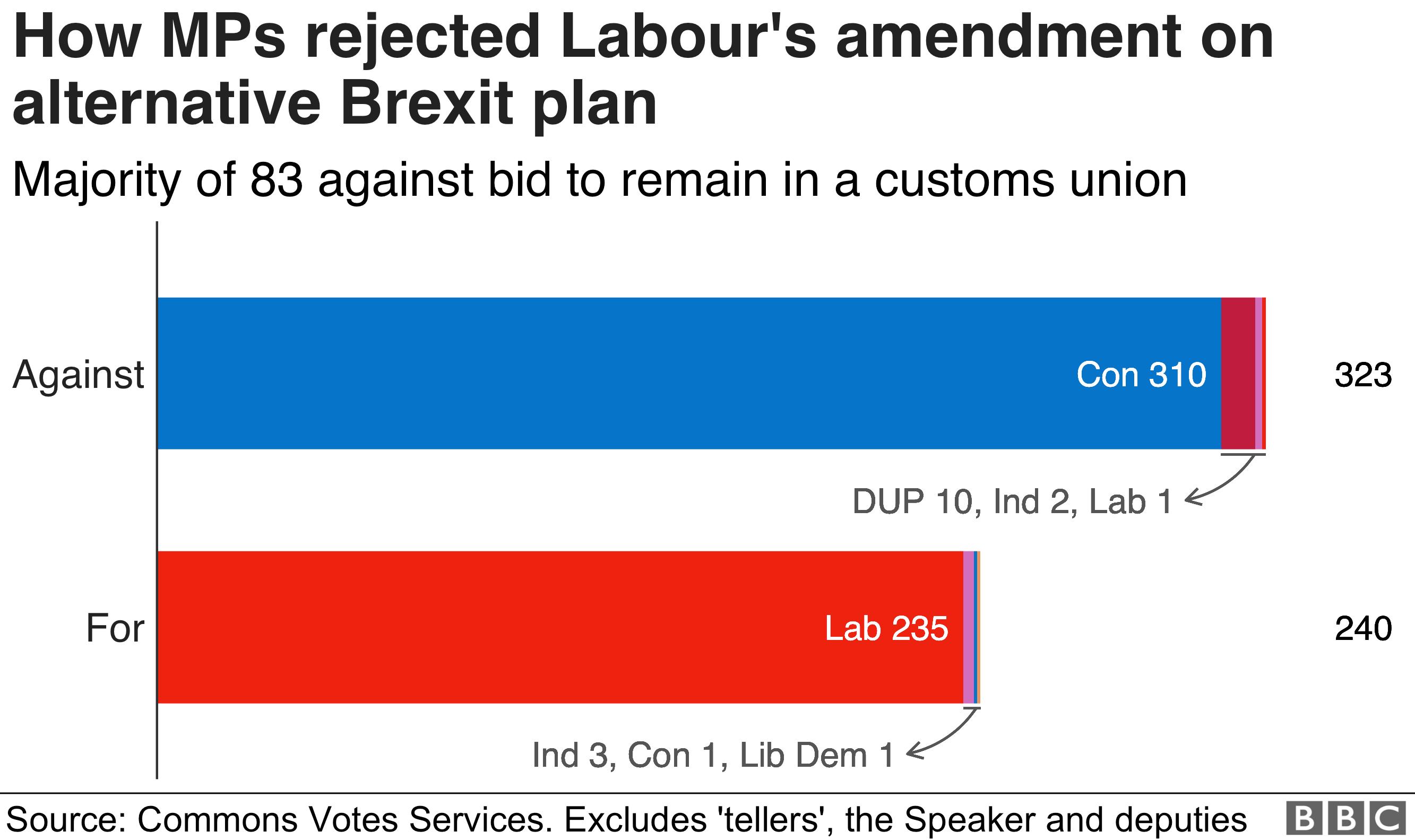 Chart showing votes on Labour amendment