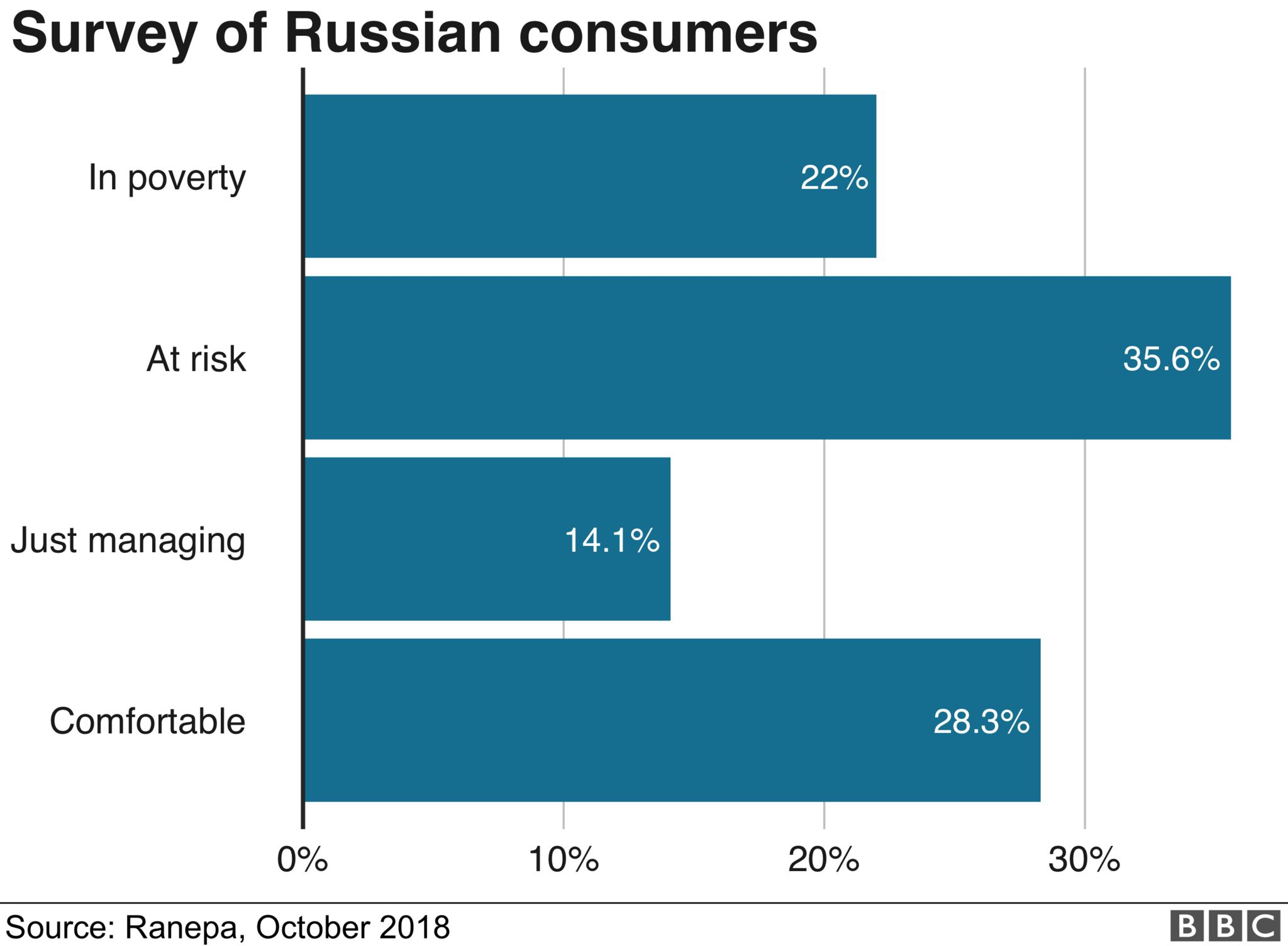 Survey of Russian consumers