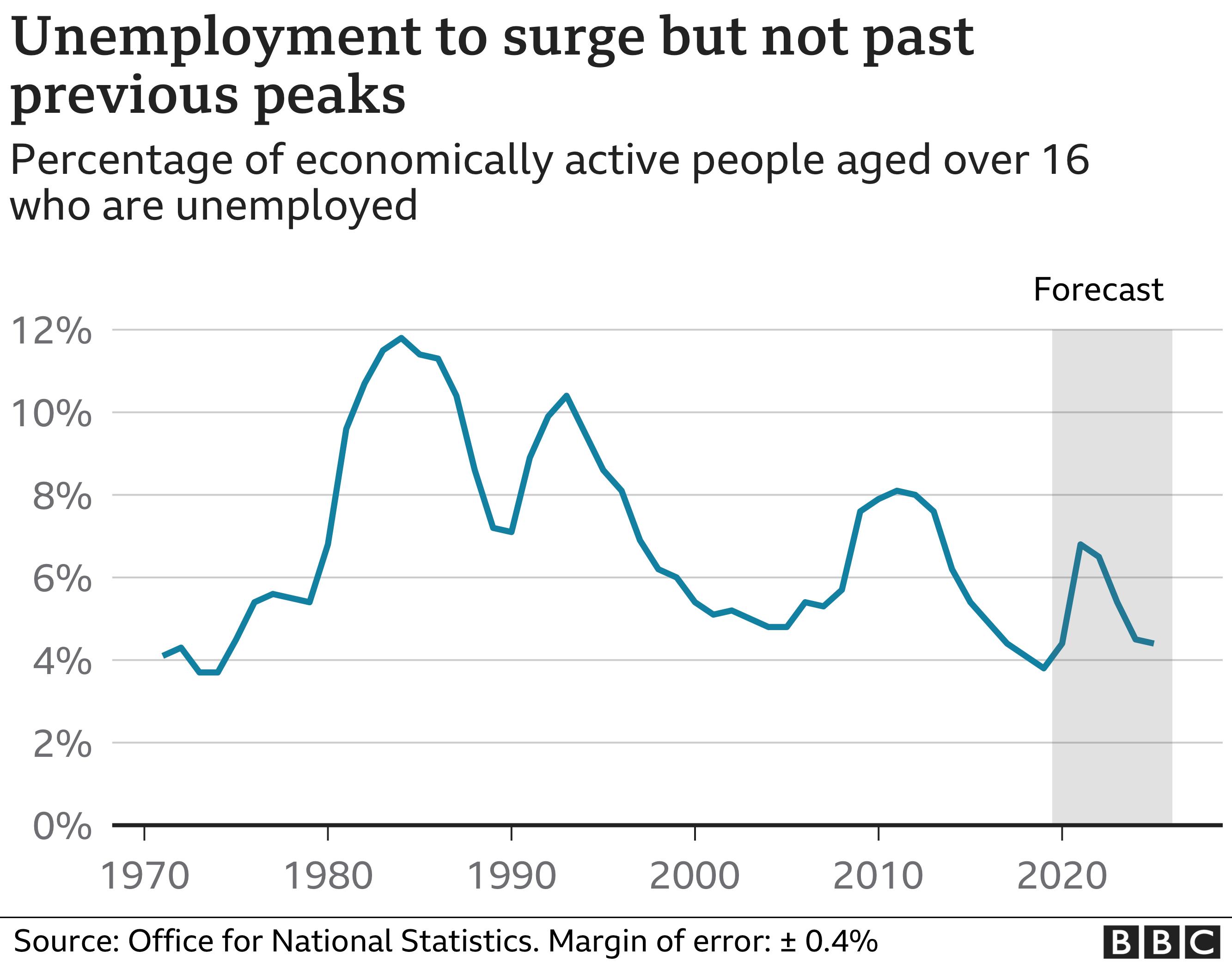 OBR Unemployment forecast