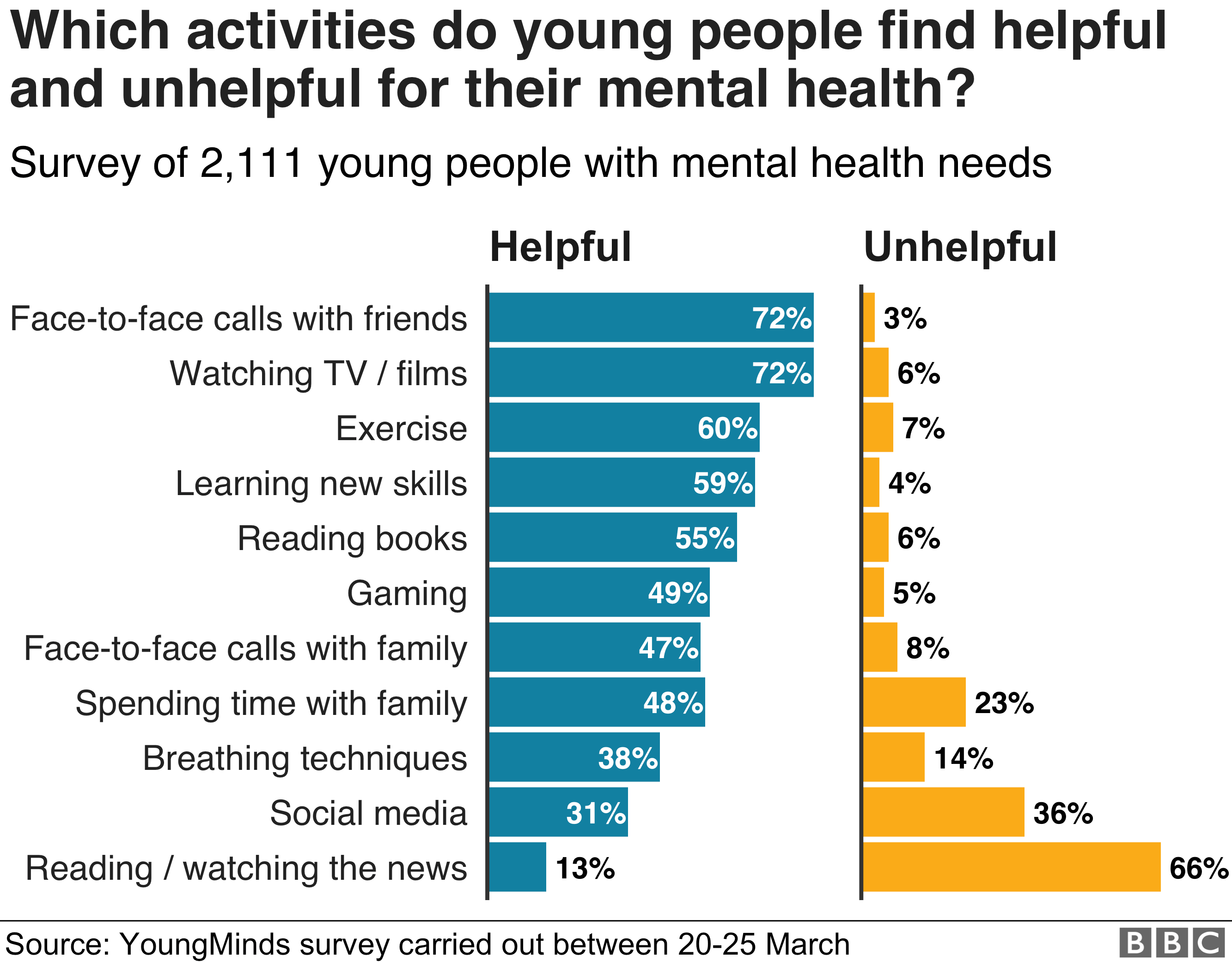 which activities people find helpful or not