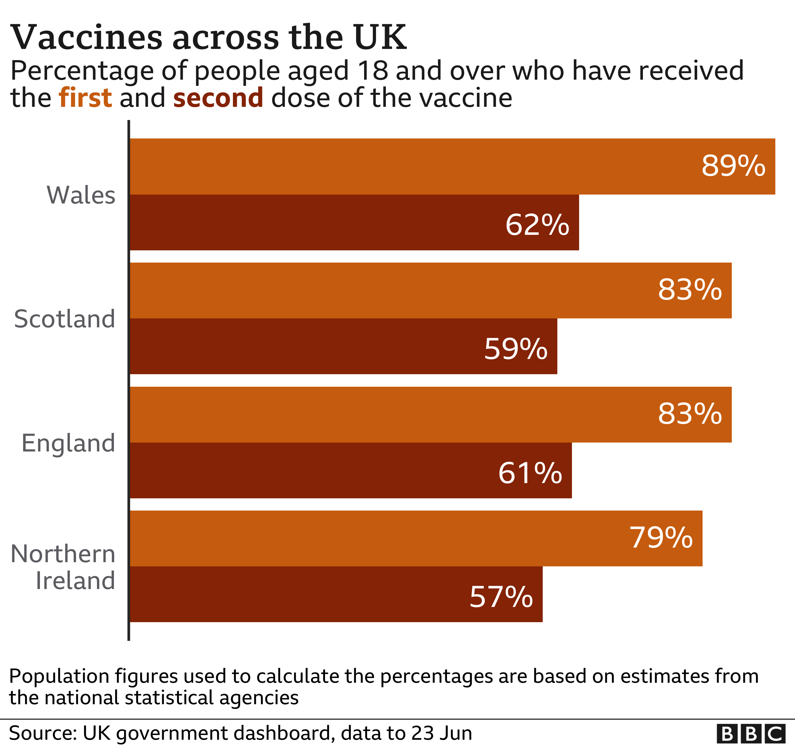 Chart of vaccine take up by UK nation - 89% of those aged 18 and over in Wales have had at least one dose, compared with 79% in Northern Ireland