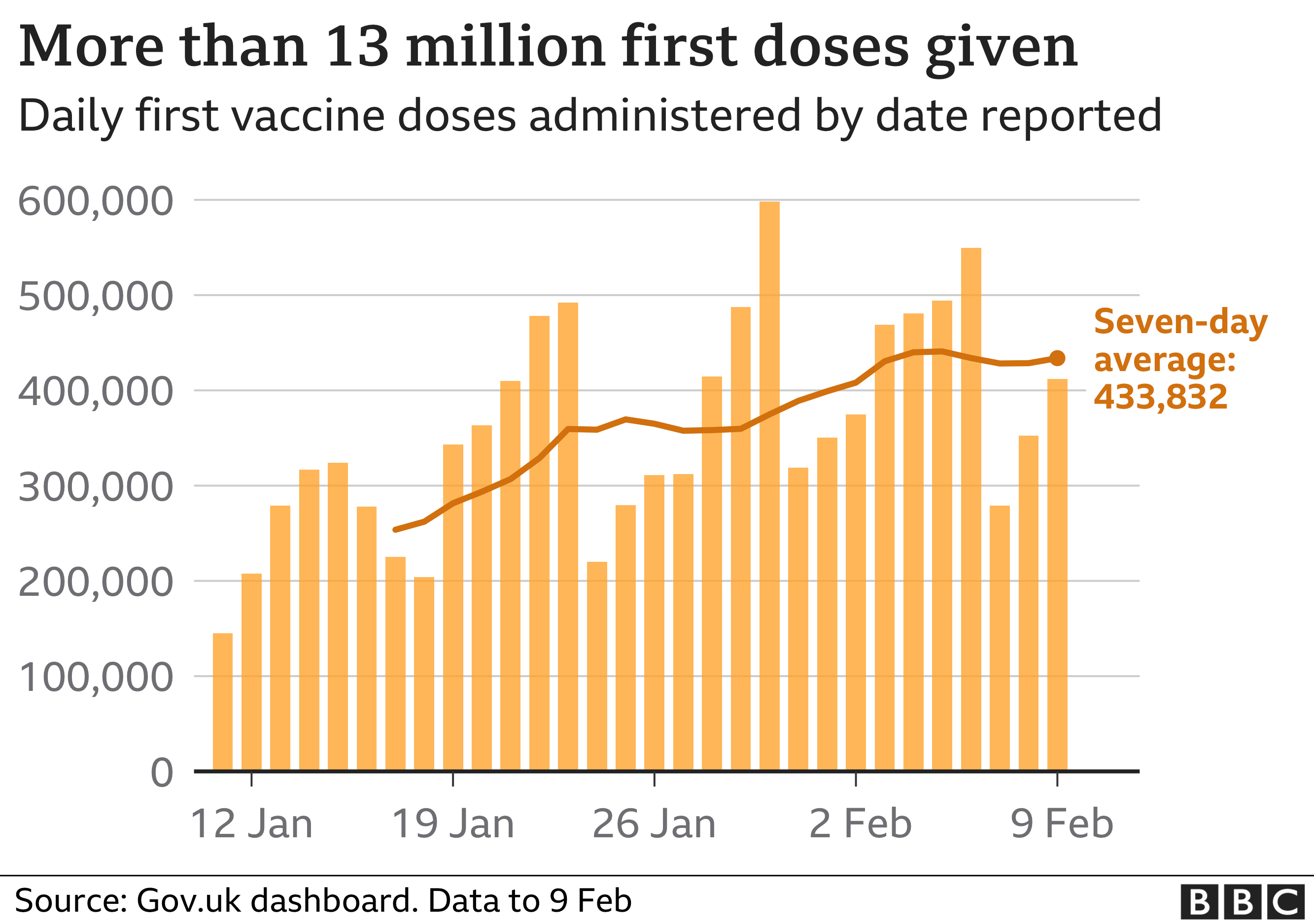 Graph showing UK vaccination data