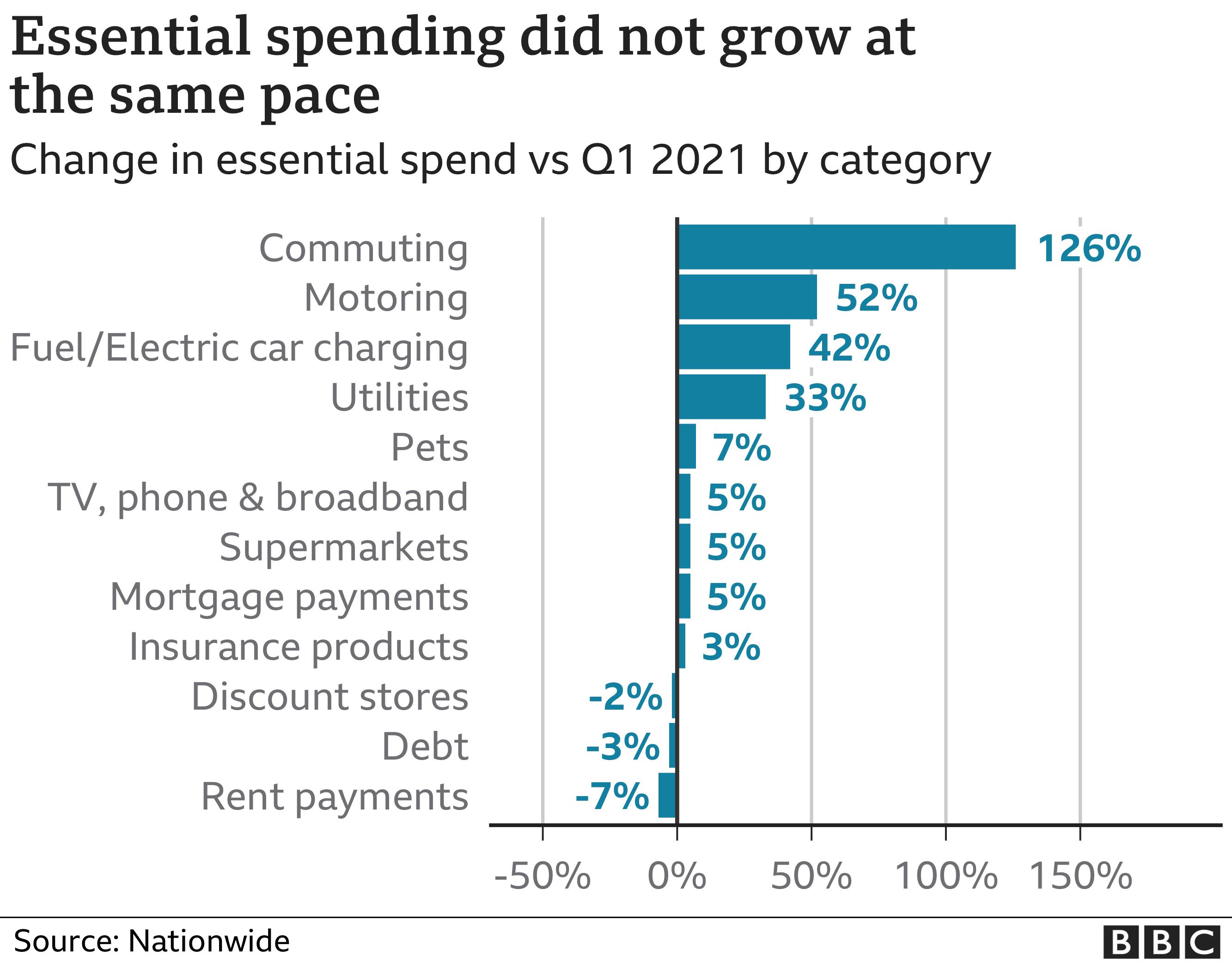 Essential spending chart