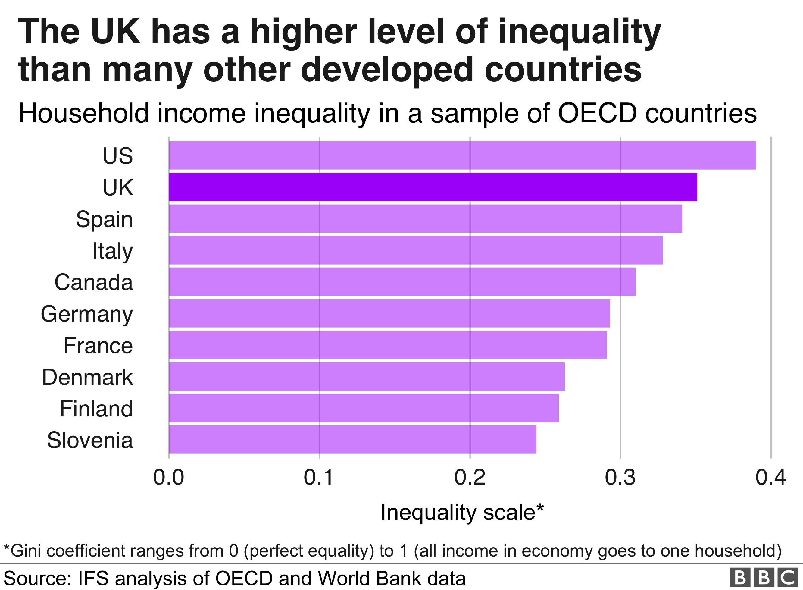 International comparison of inequality