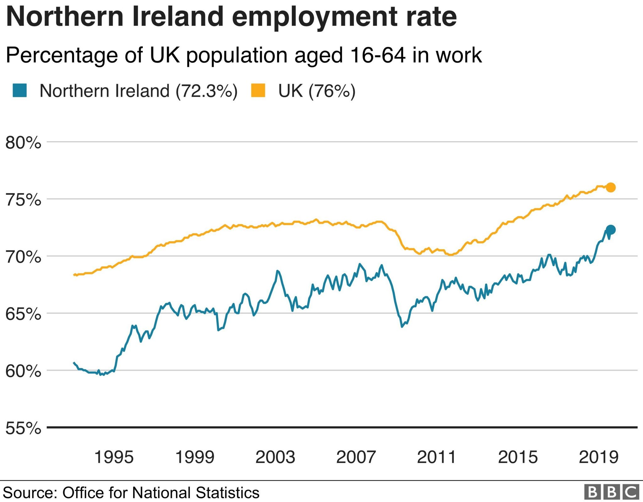 NI employment rate graph