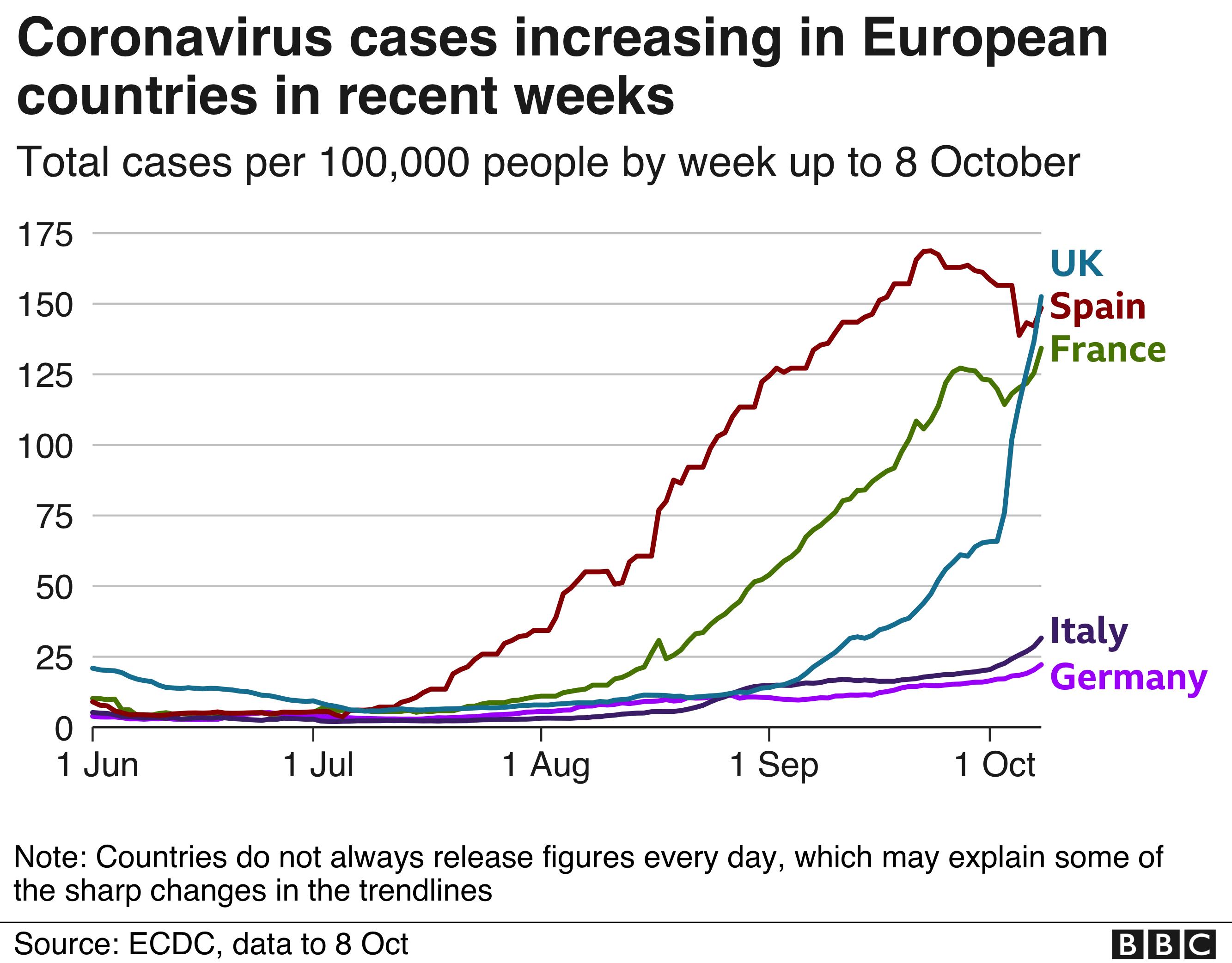 Coronavirus cases in Europe