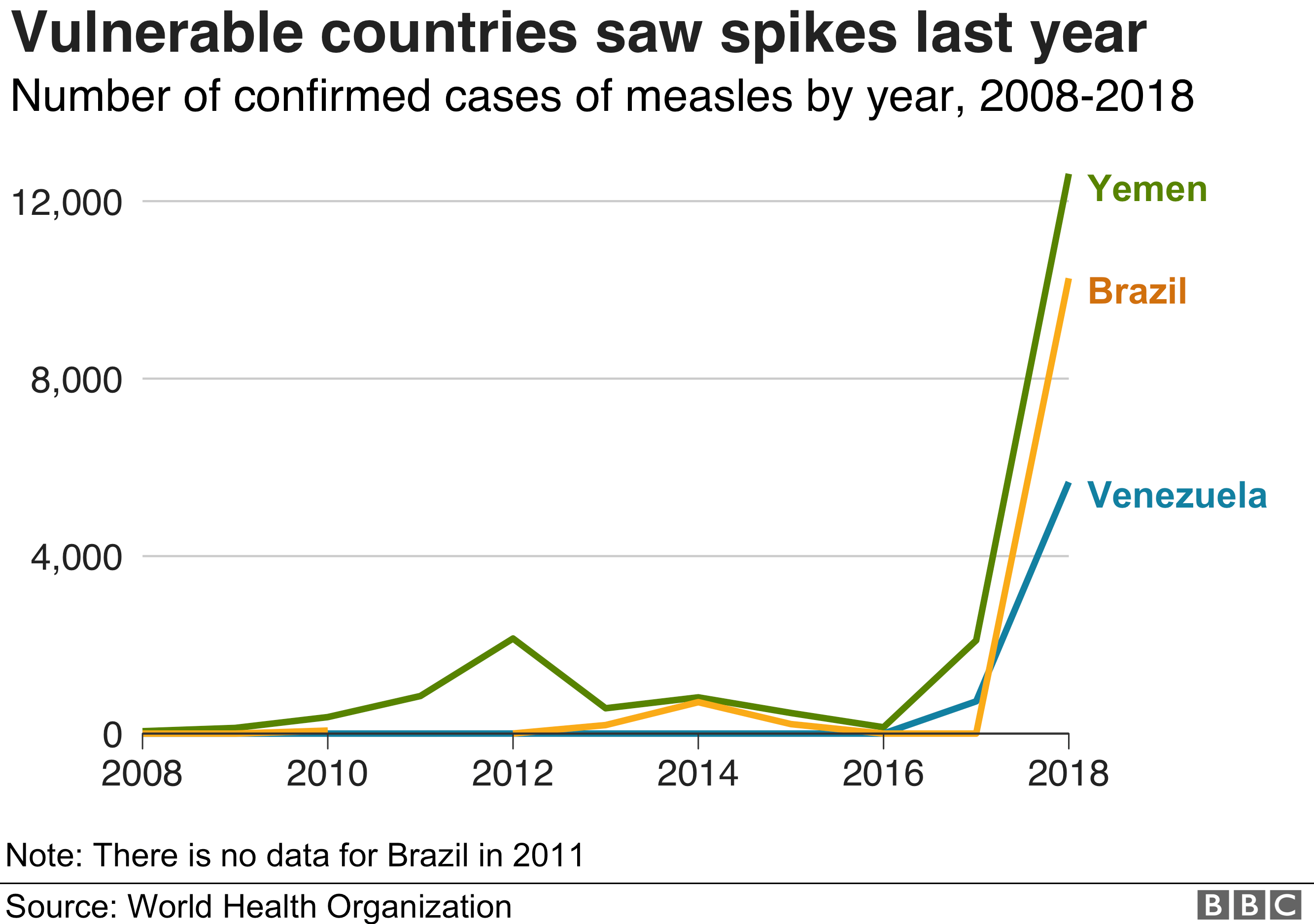 Vulnerable countries saw measles spikes last year