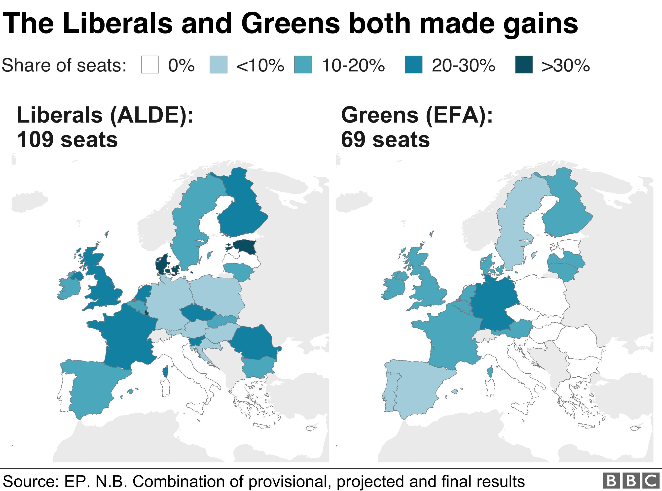 Greens and Liberals both made big improvements