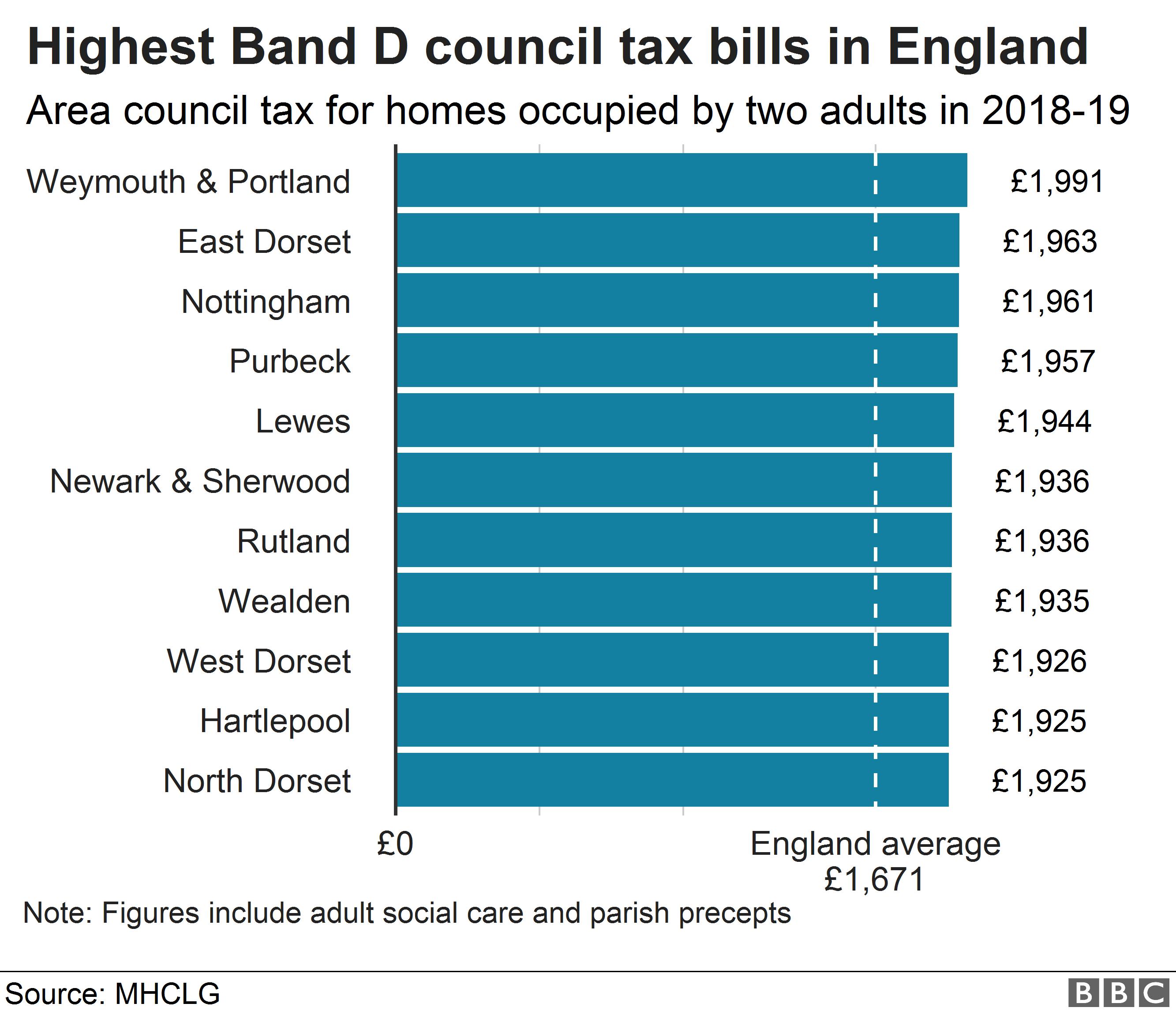 Chart showing highest council tax bills
