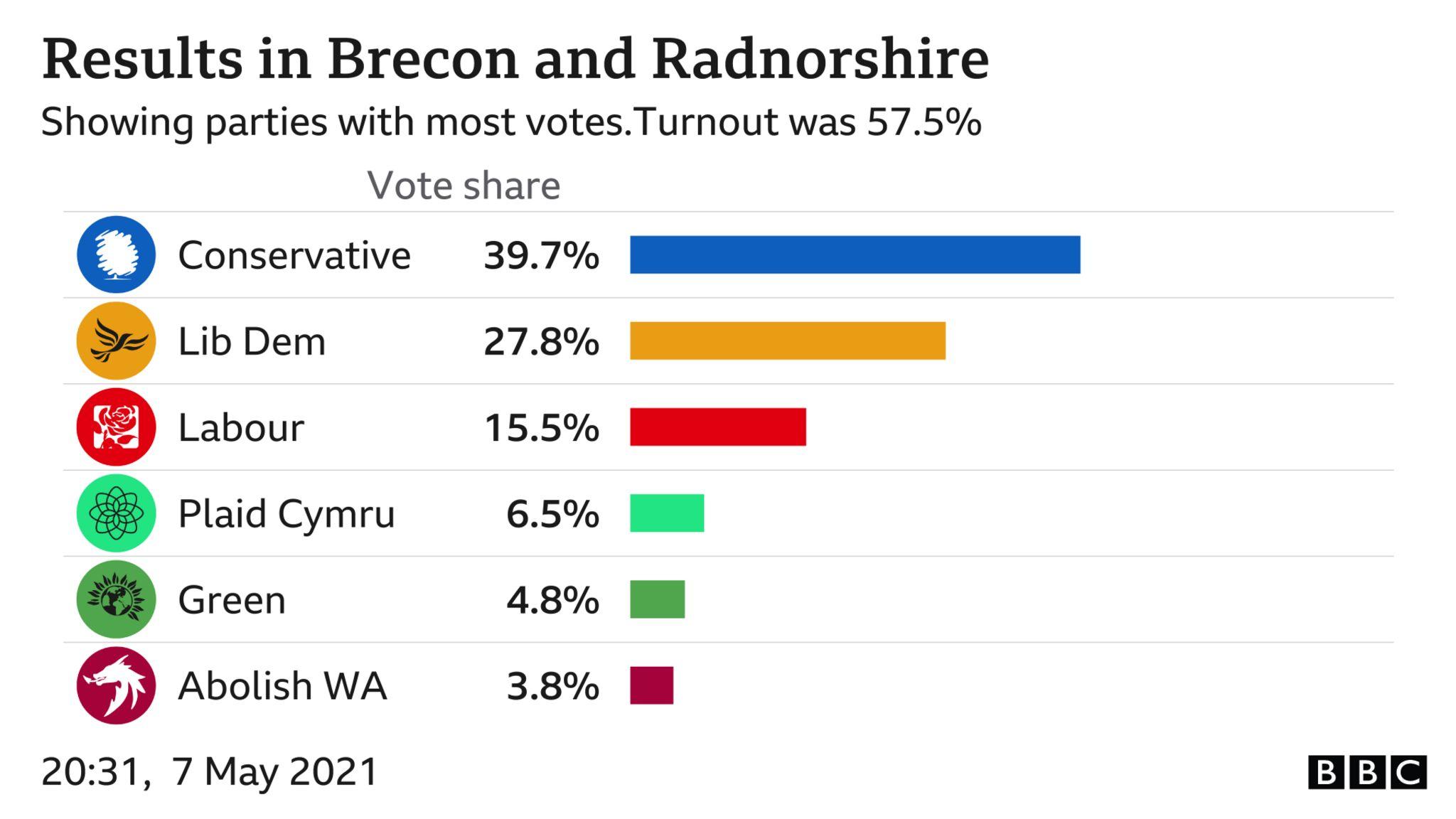 Brecon and Radnor results chart
