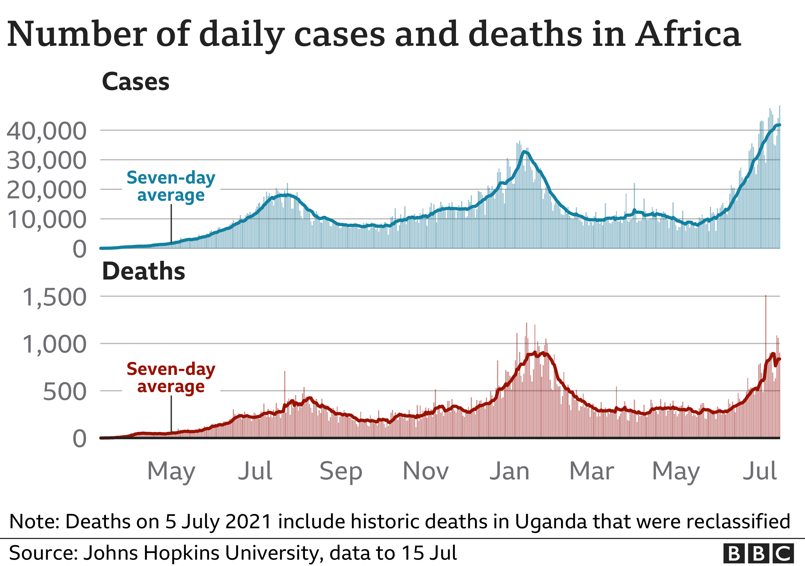 Chart showing rising cases in Africa over time