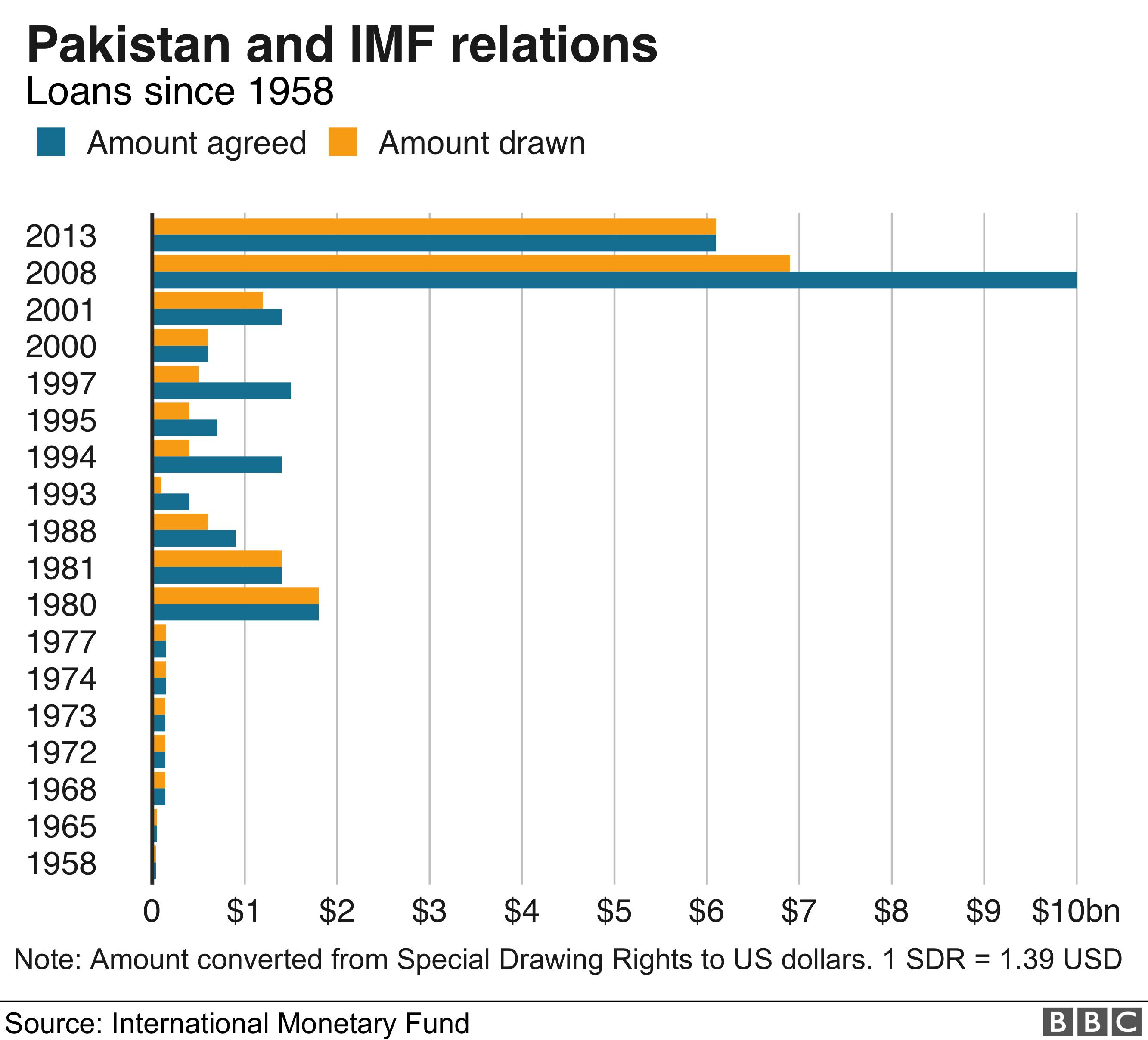 Pakistan loans