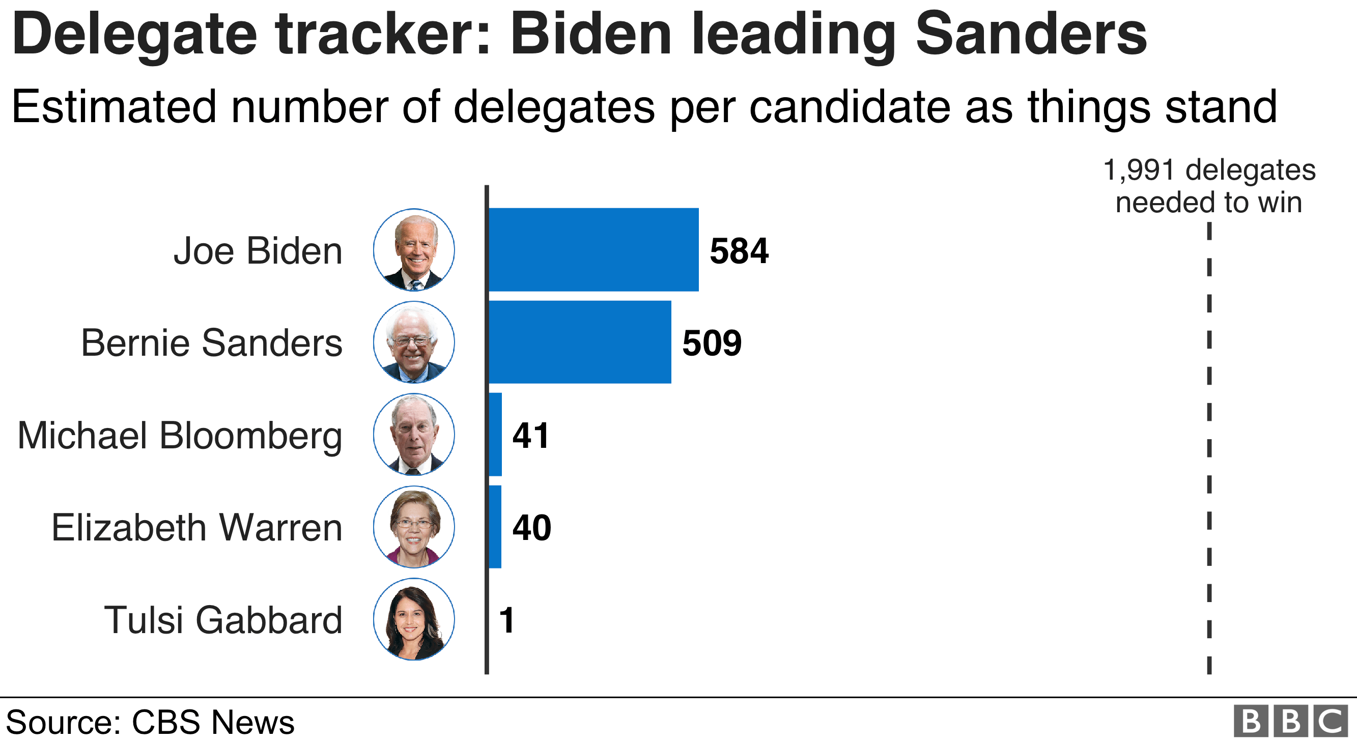 Chart showing the number of delegates awarded to candidates