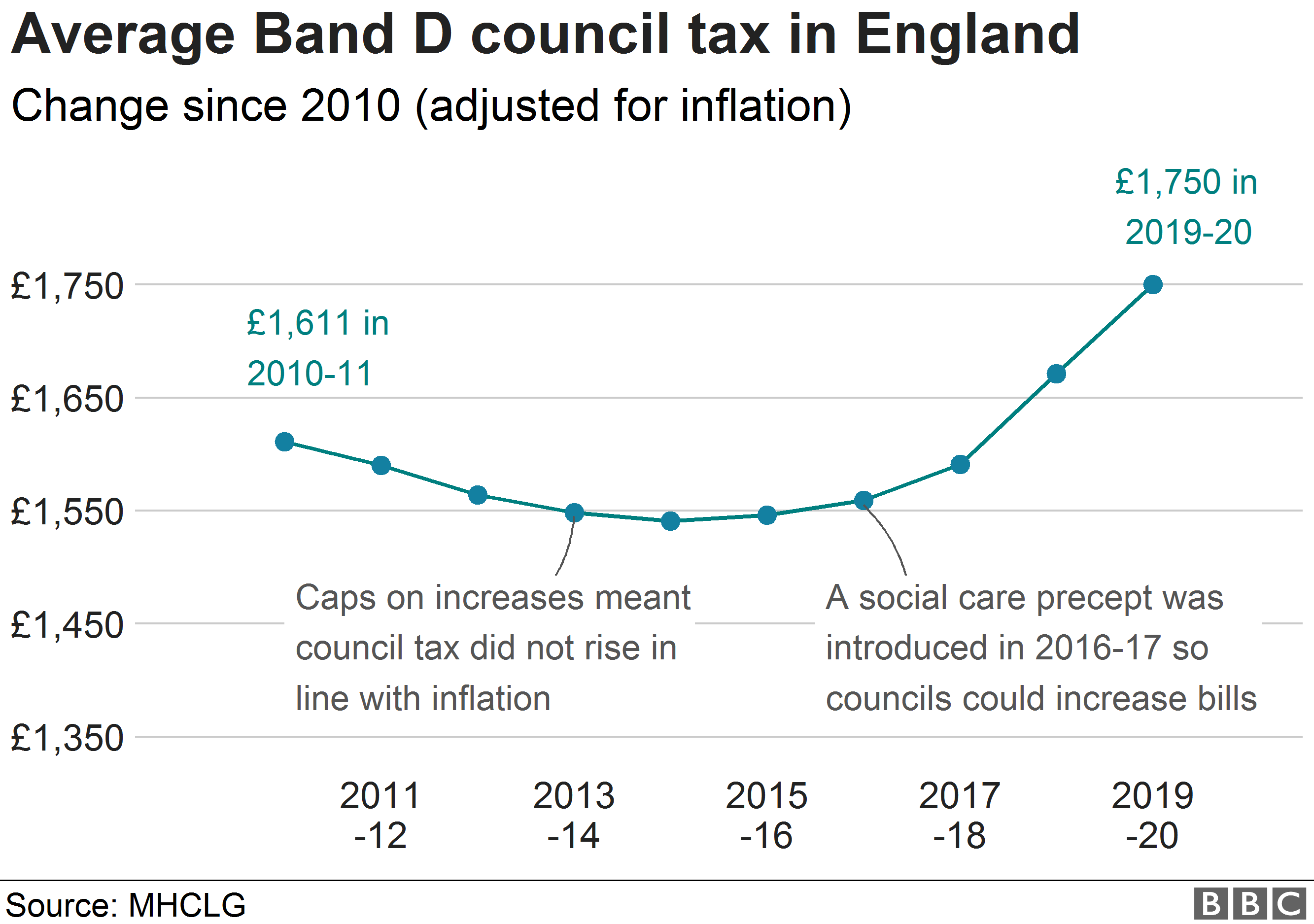 Council tax change over time for average Band D