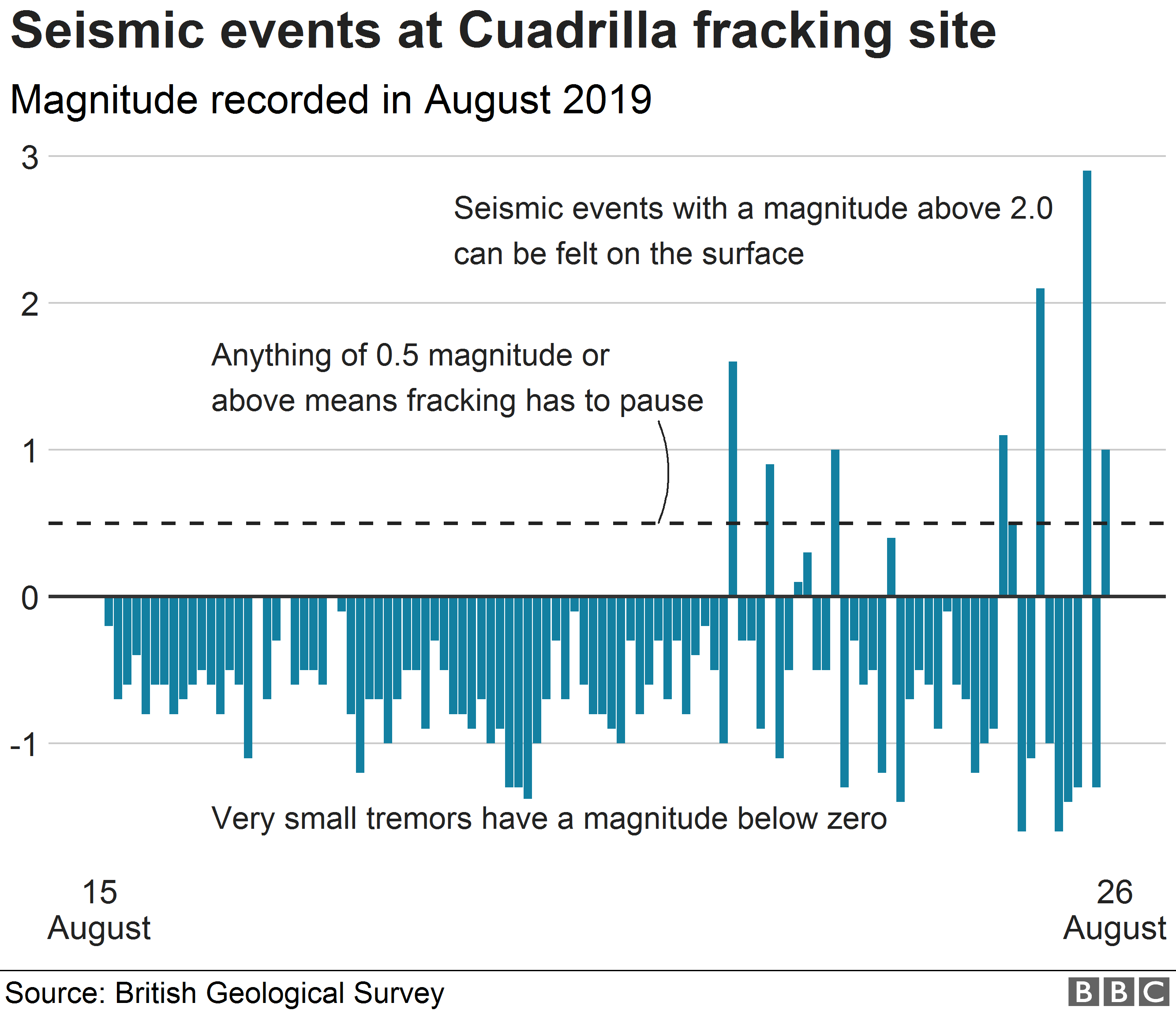 Chart showing seismic events near Blackpool
