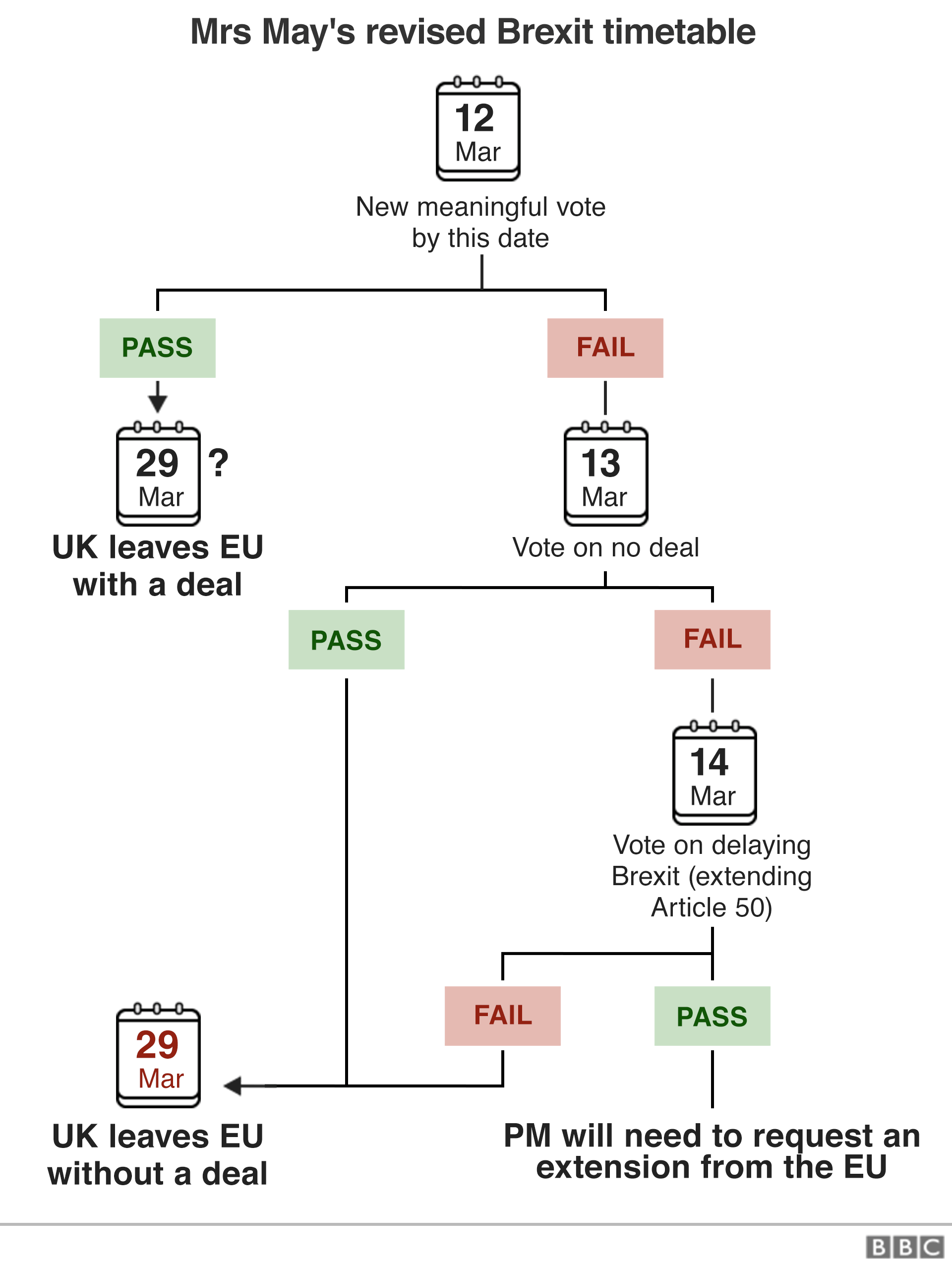 Flowchart explaining Mrs May's revised timetable of votes for Brexit