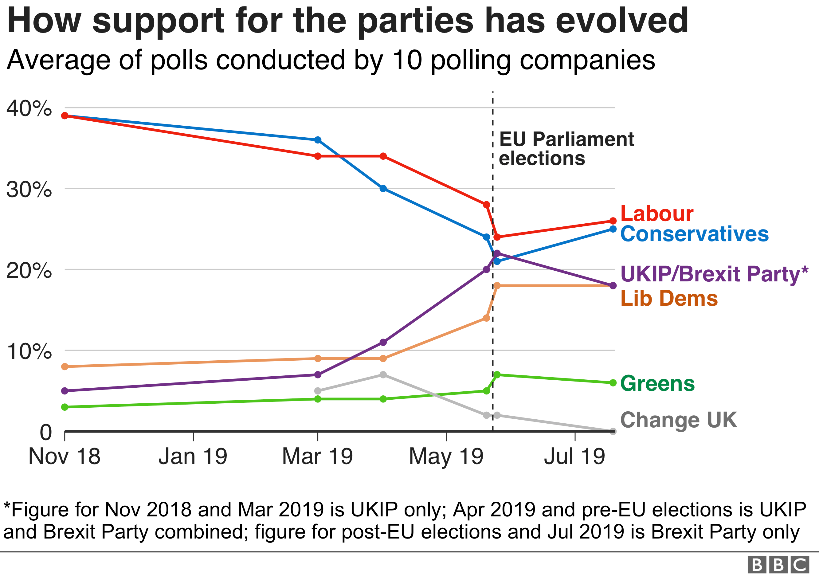 Voting intention by party