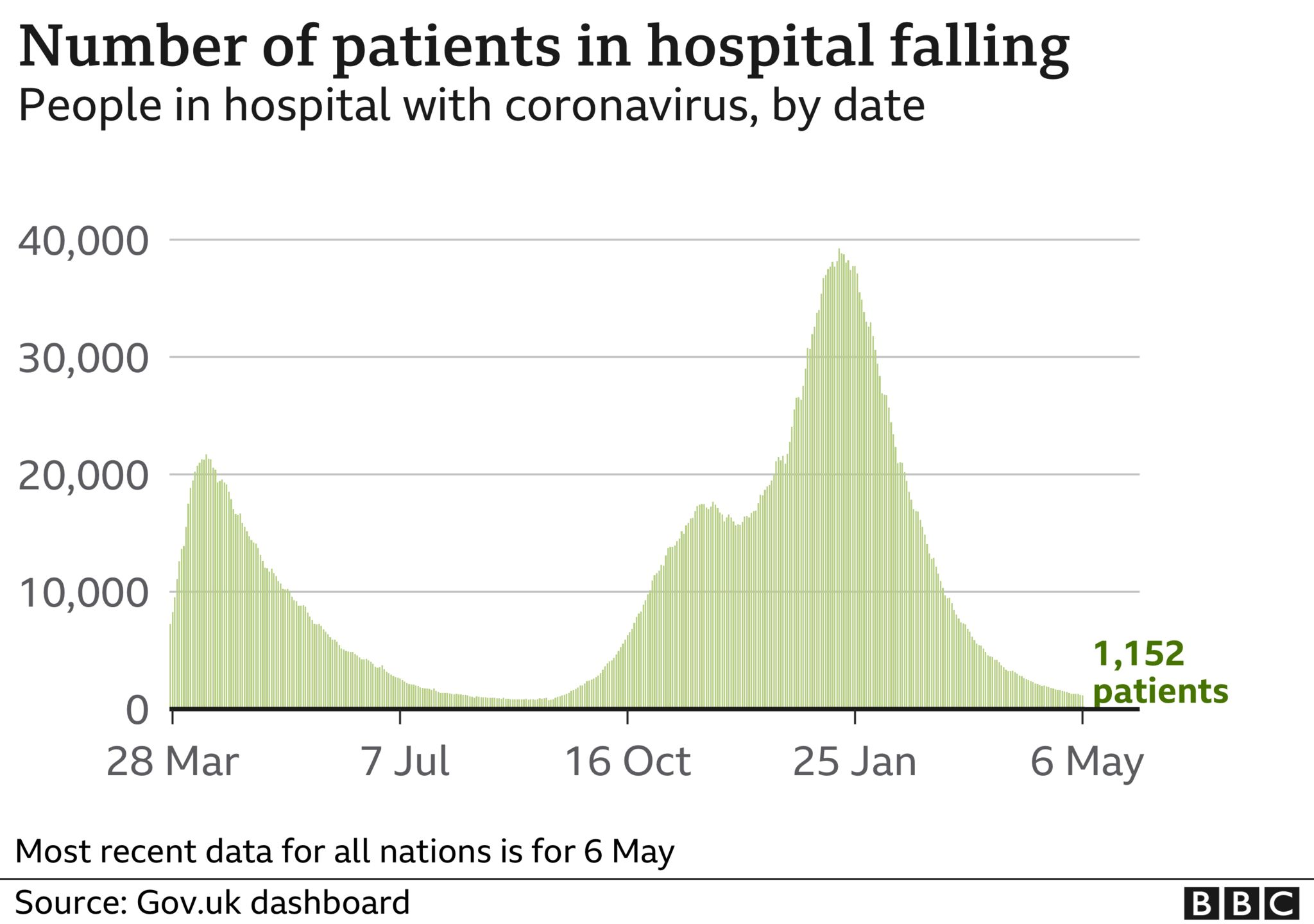 Charts showing number of patients in hospital in UK