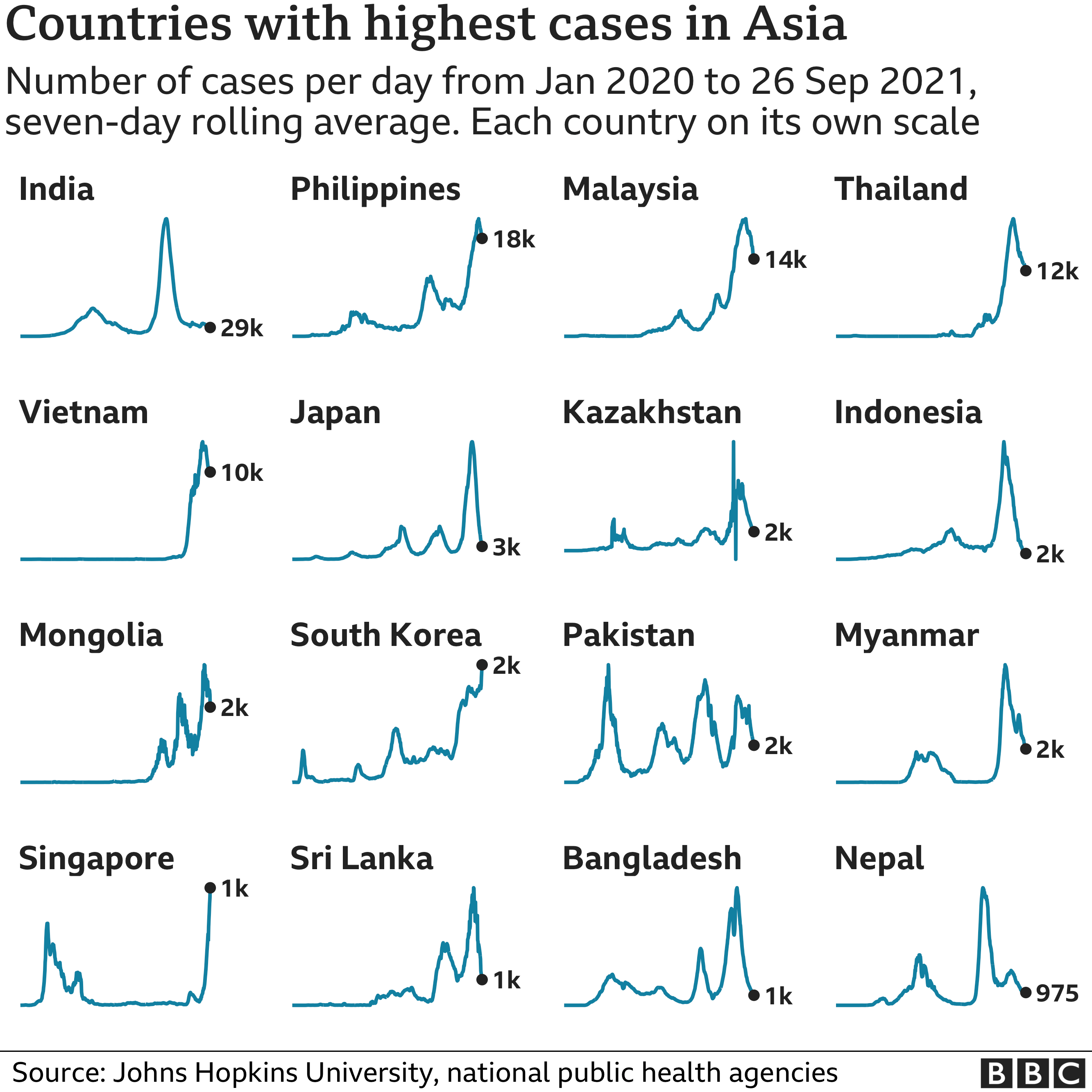 Chart showing the countries in Asia with the highest average number of cases in the last week. Updated 24 September.