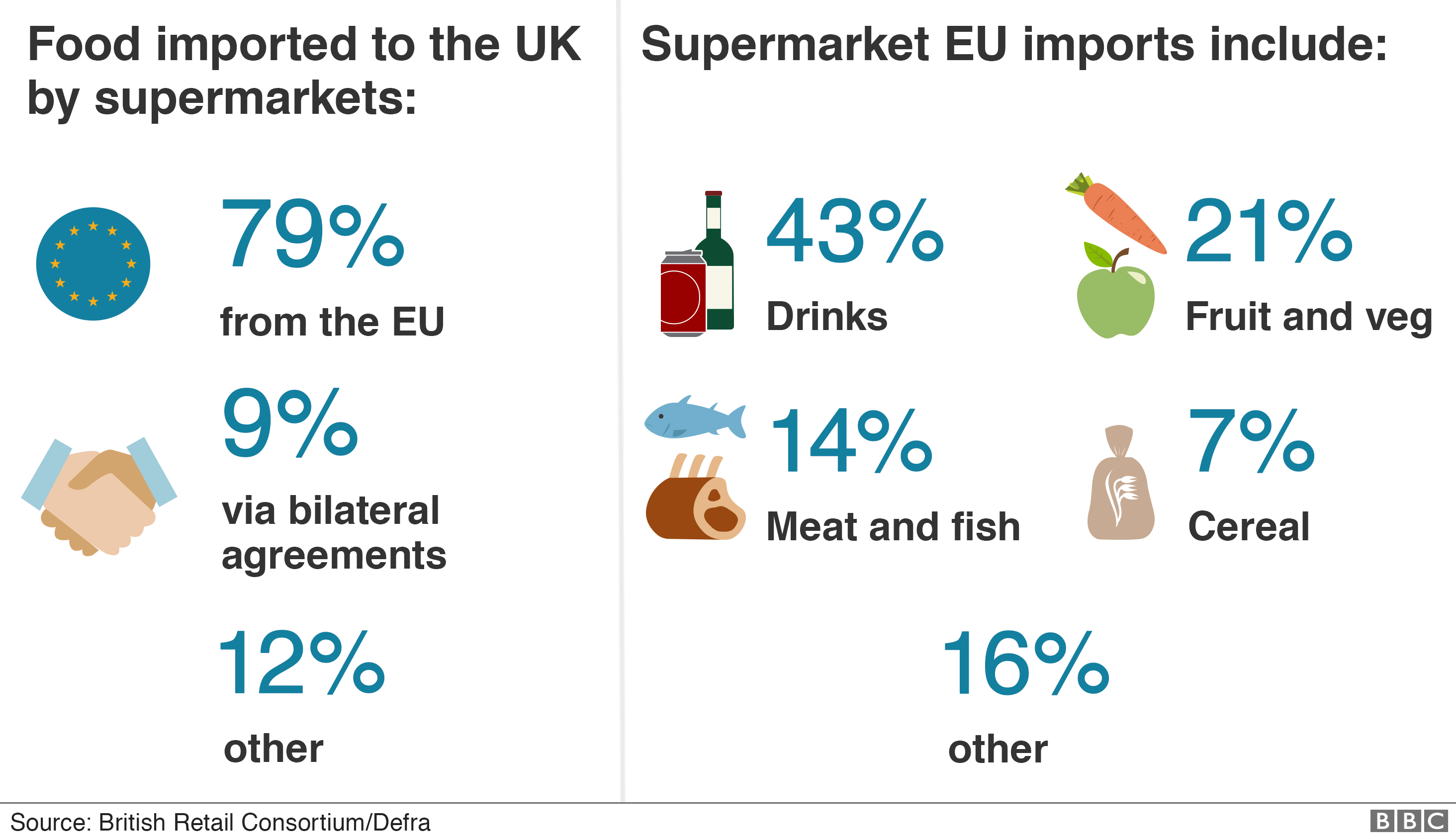 Infographic showing goods imported by supermarkets - 79% from the EU