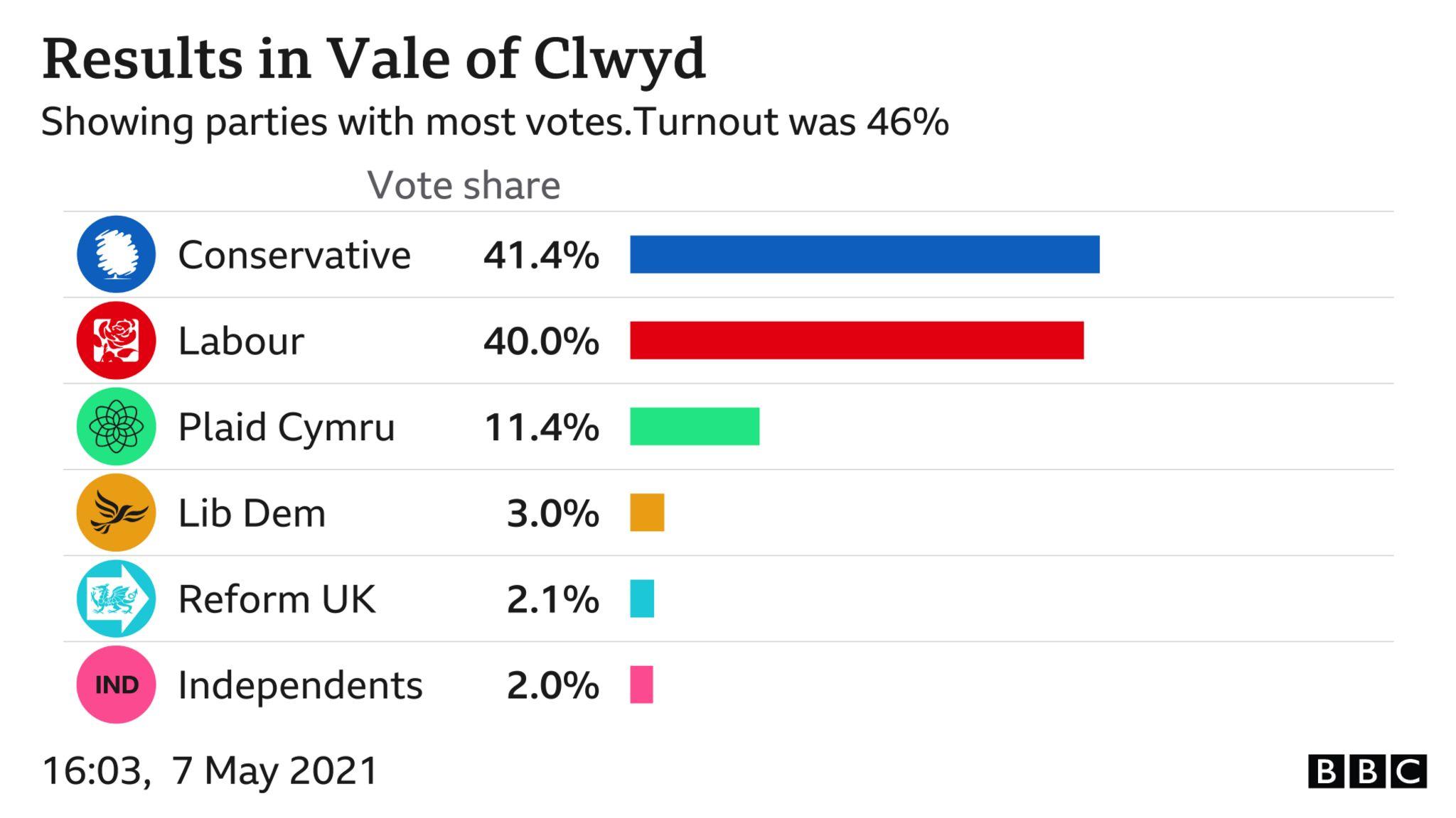 Vale of Clwyd scorecard