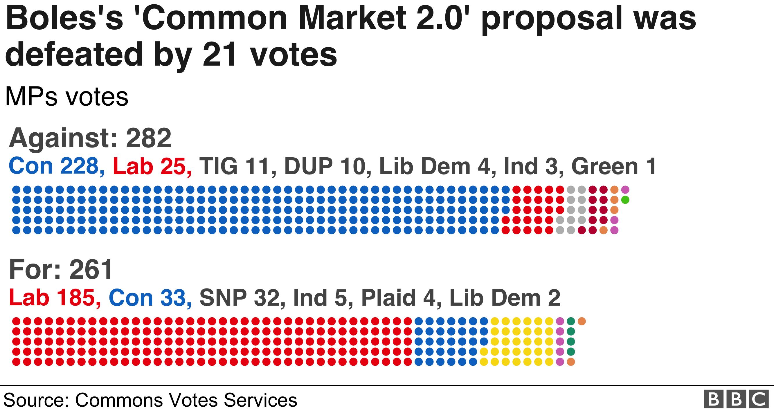 Graphic of Common Market 2.0 vote