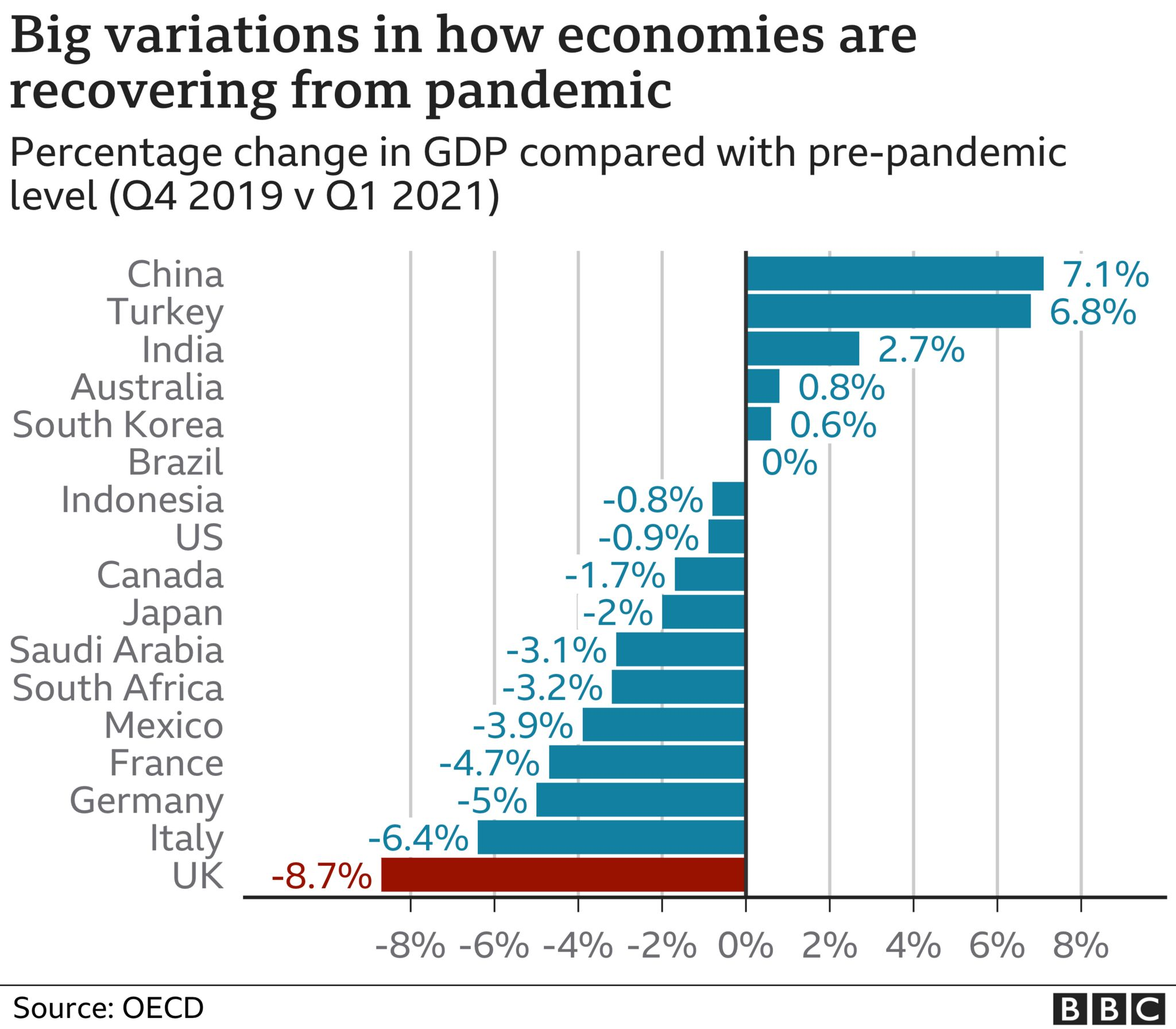 Chart of economies pre and post pandemic