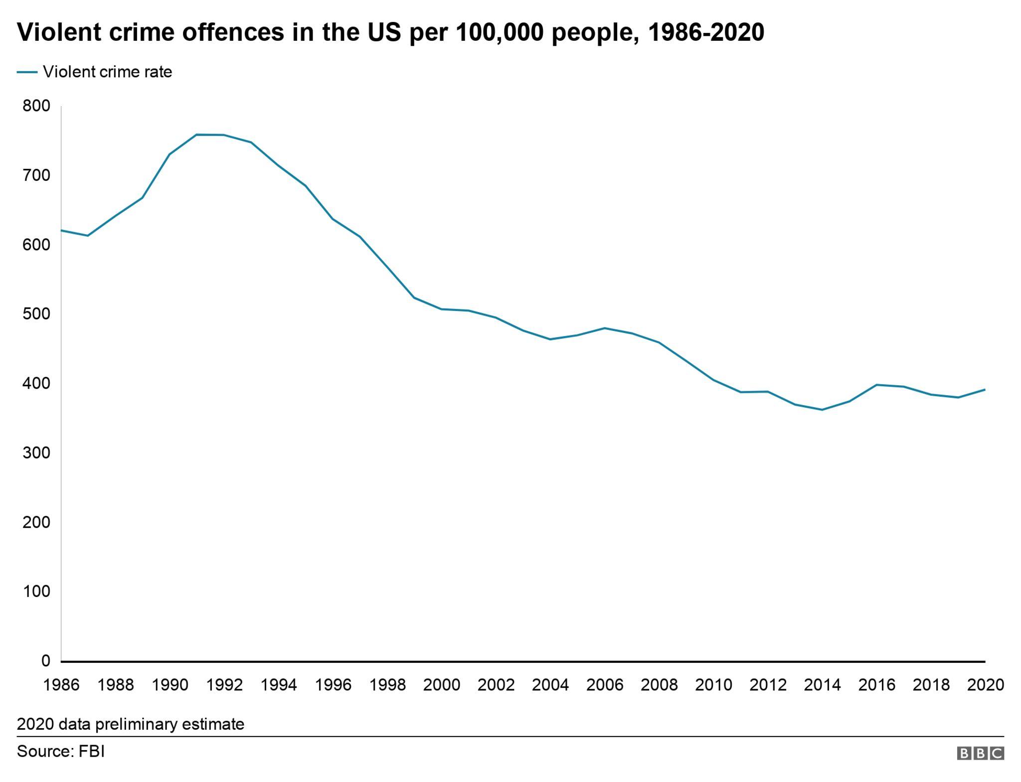 US violent crime rate