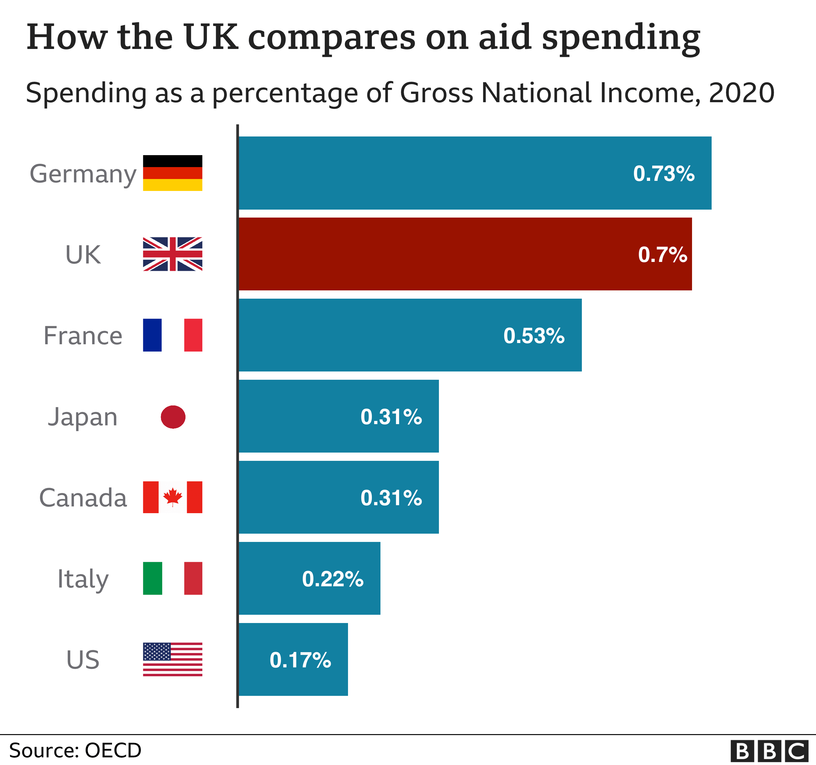 Chart comparing G7 spend on foreign aid as % of GNI