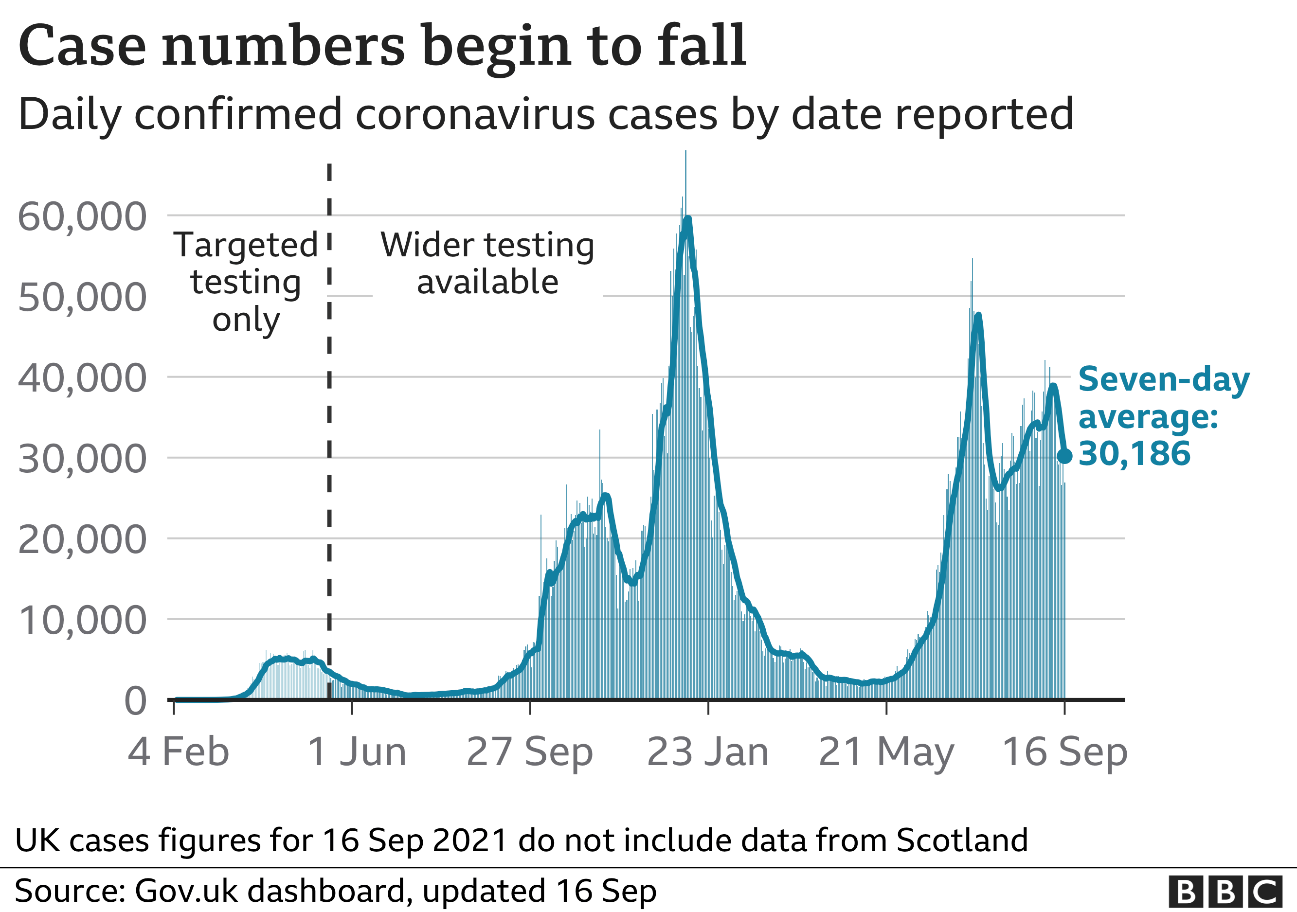 Chart showing that the number of daily cases remains high but have started to fall