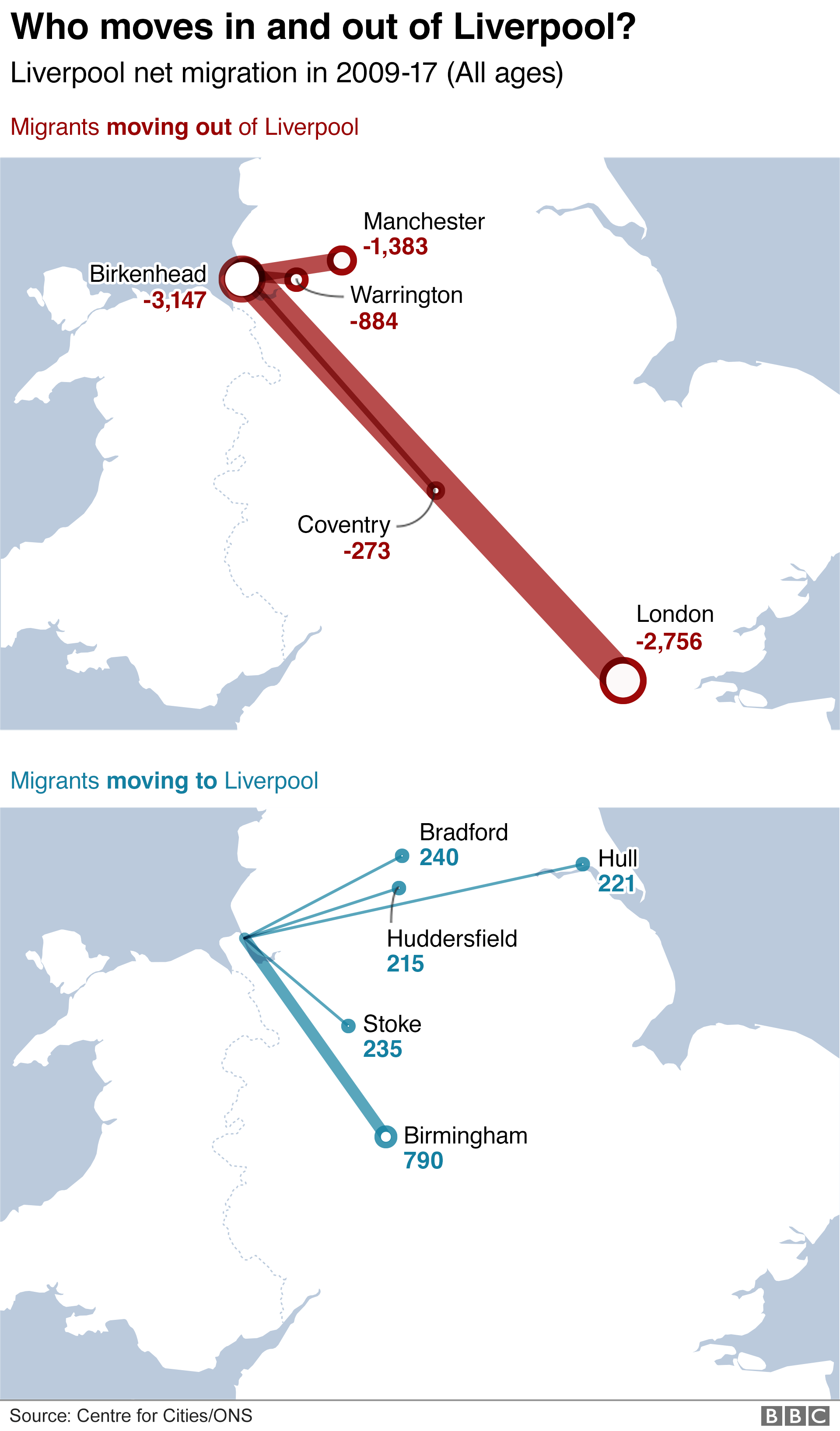 Net migration to and from Liverpool