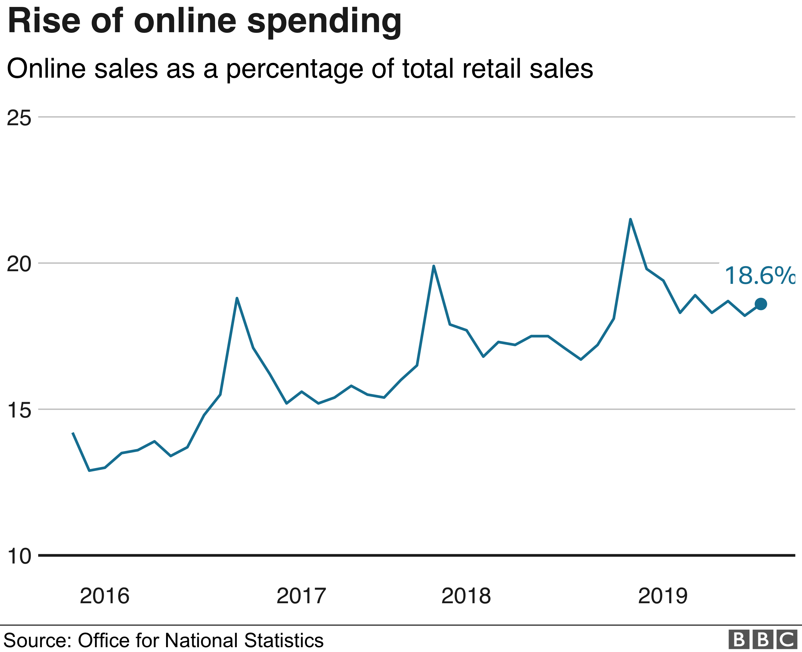 Chart showing % of online spending of total retail sales