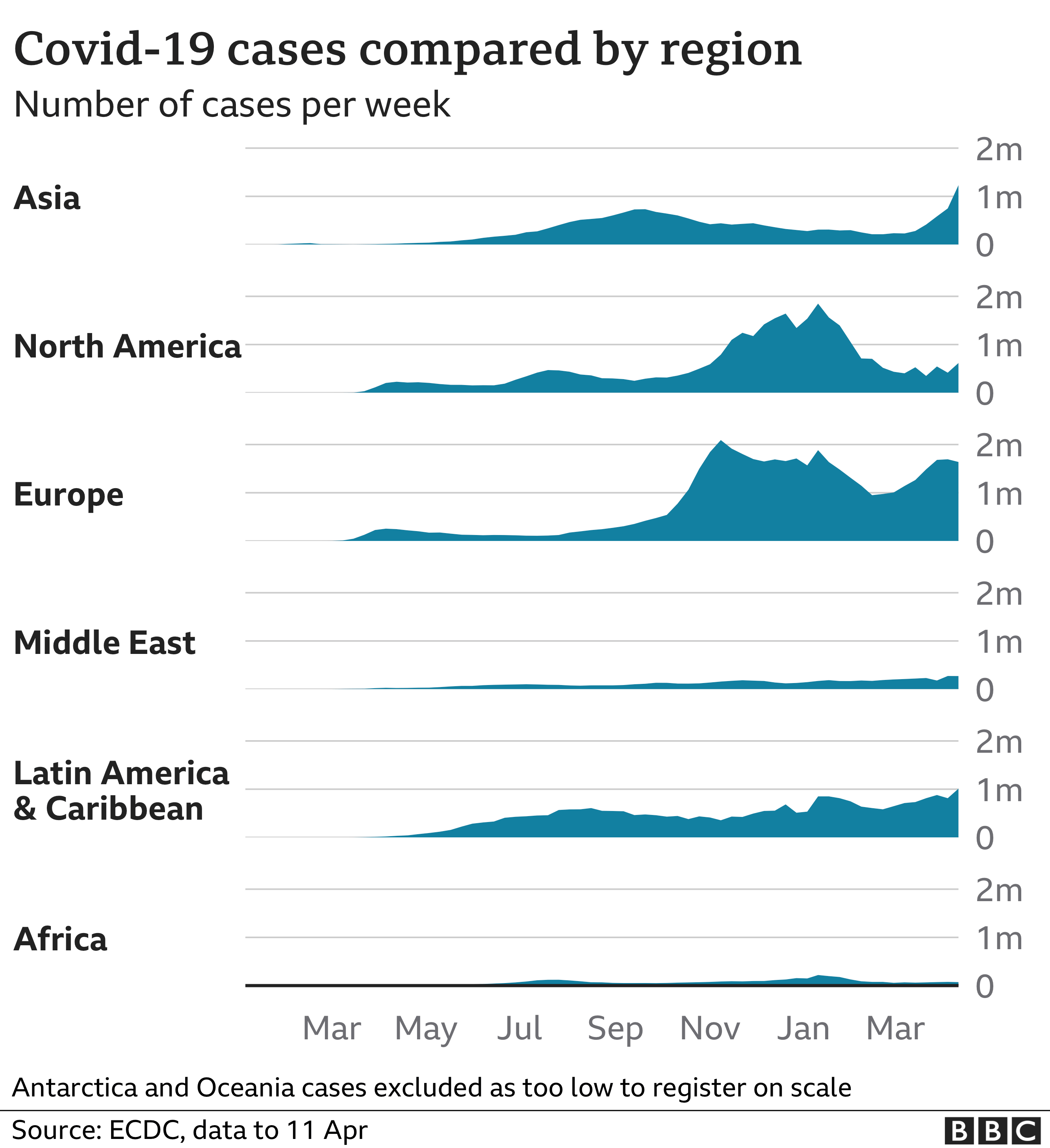 Chart showing cases by region. updated 16 April