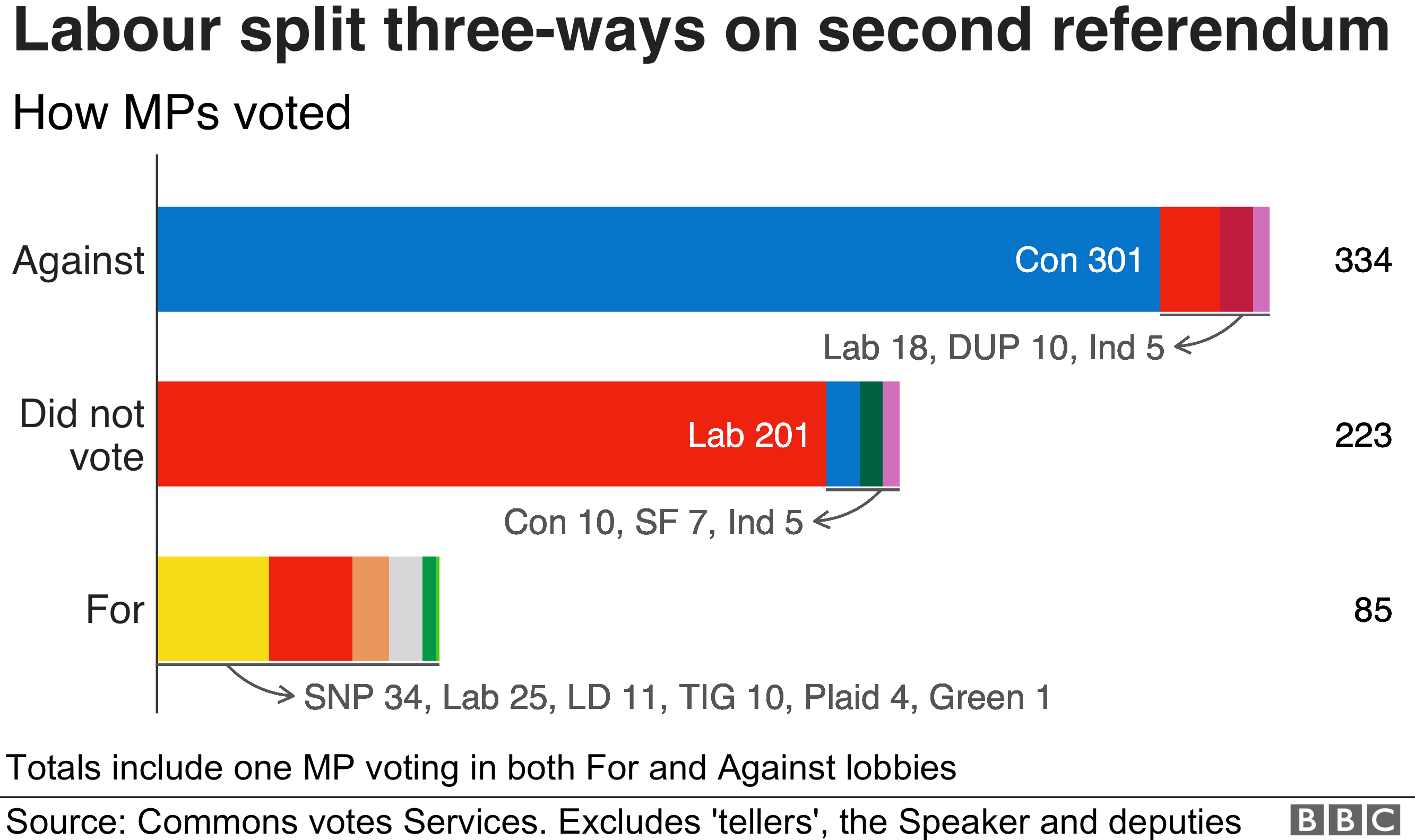 Chart showing how 41 Labour MPs broke the party whip and the Labour Party was split three ways on the second referendum as 18 of their MPs voted against, 201 did not vote and and 25 voted for